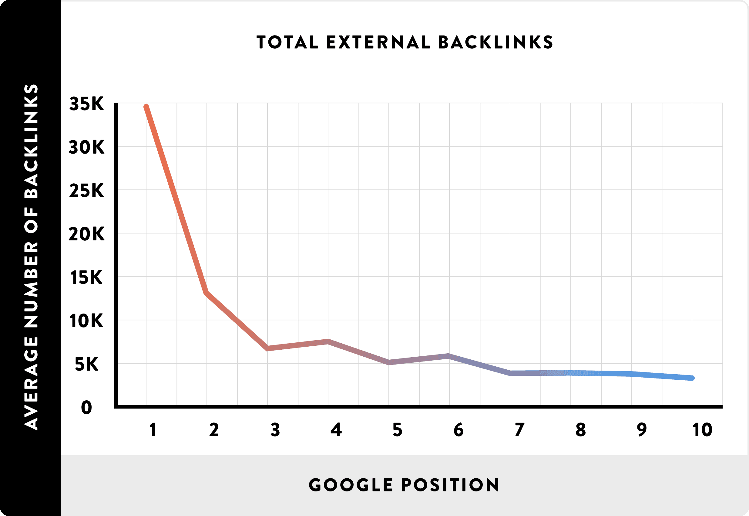 Links are a key ranking signal