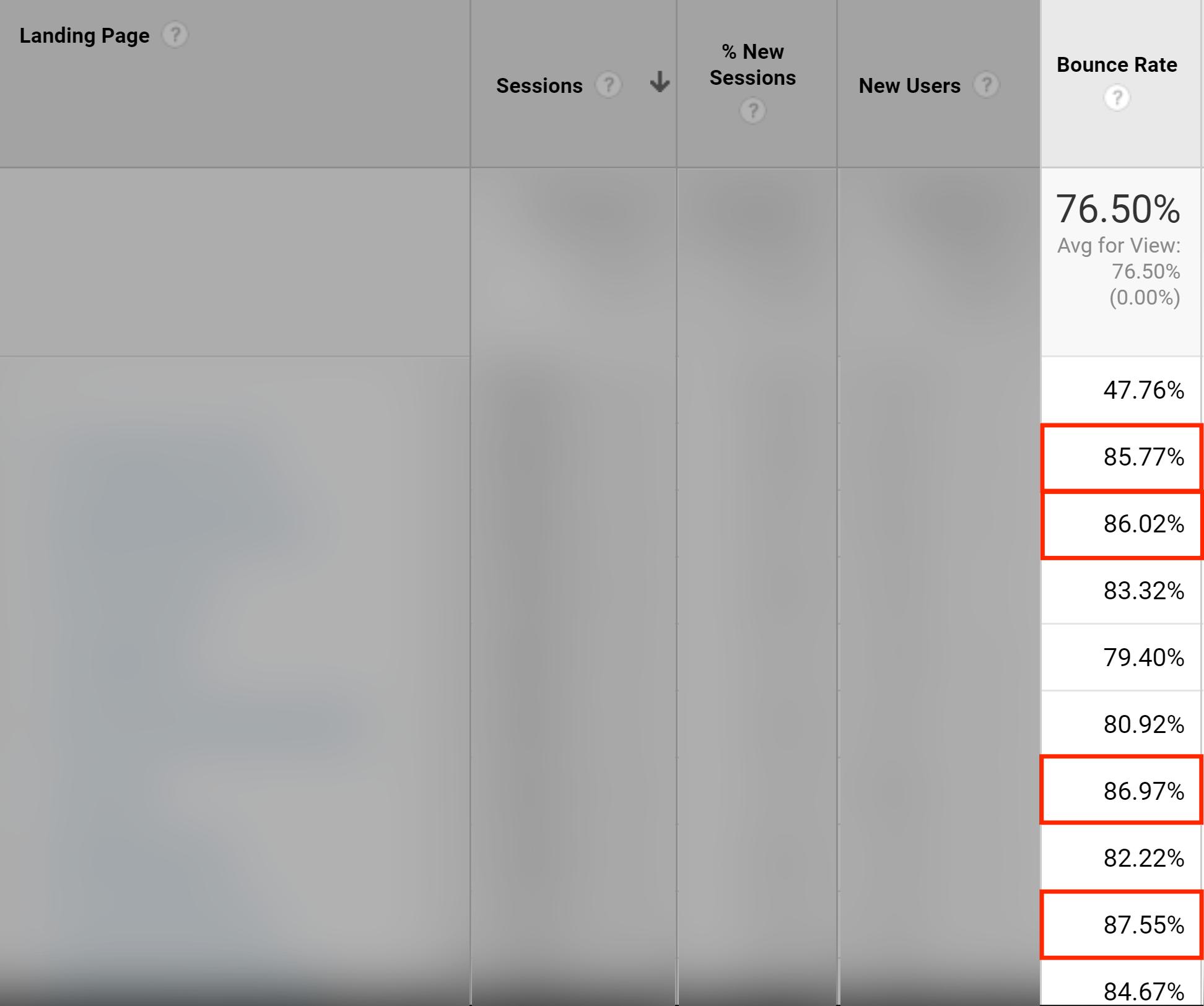 Найдите страницы с высоким показателем отказов