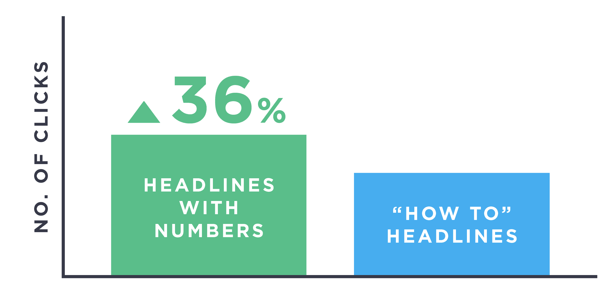 Headlines with numbers get more clicks
