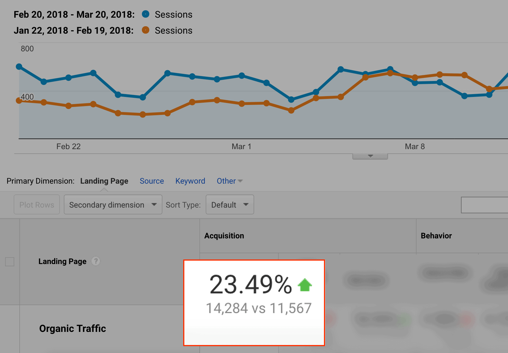 Organic traffic increase, after overhaul