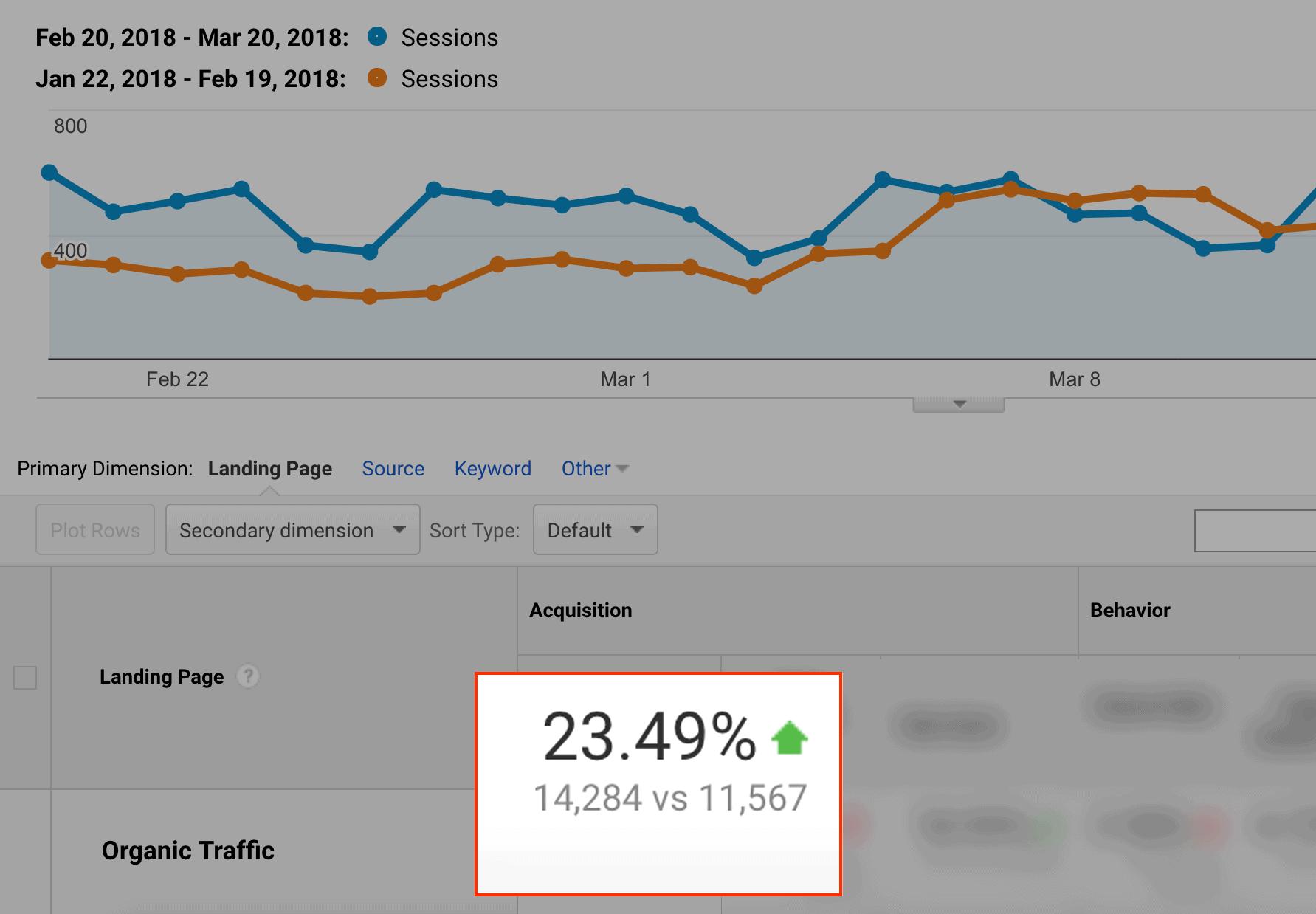 Organic traffic increase, after overhaul