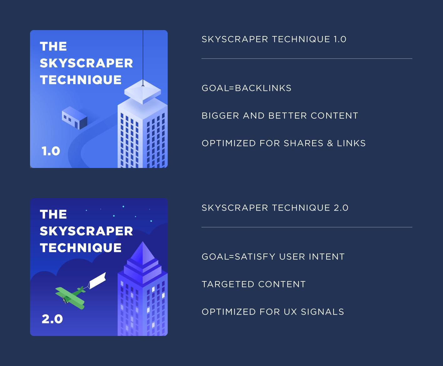 Skyscraper Techniques 1 & 2
