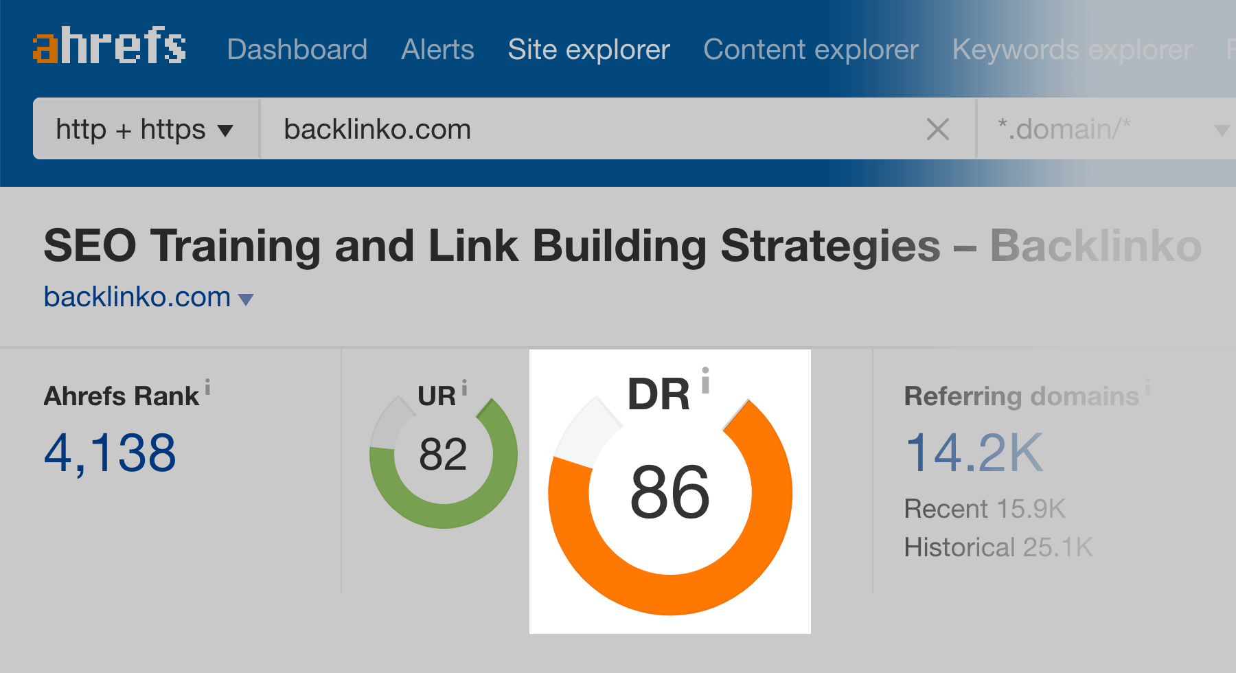 Ahrefs – Backlinko Domain Rating
