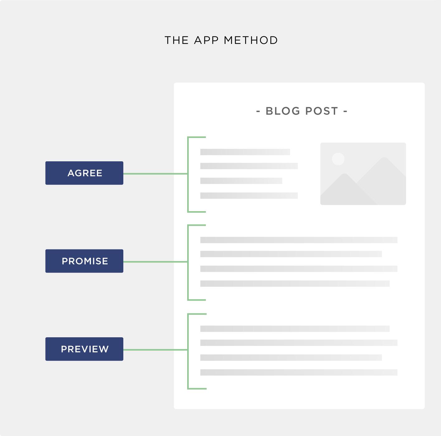 APP method concept – Visual
