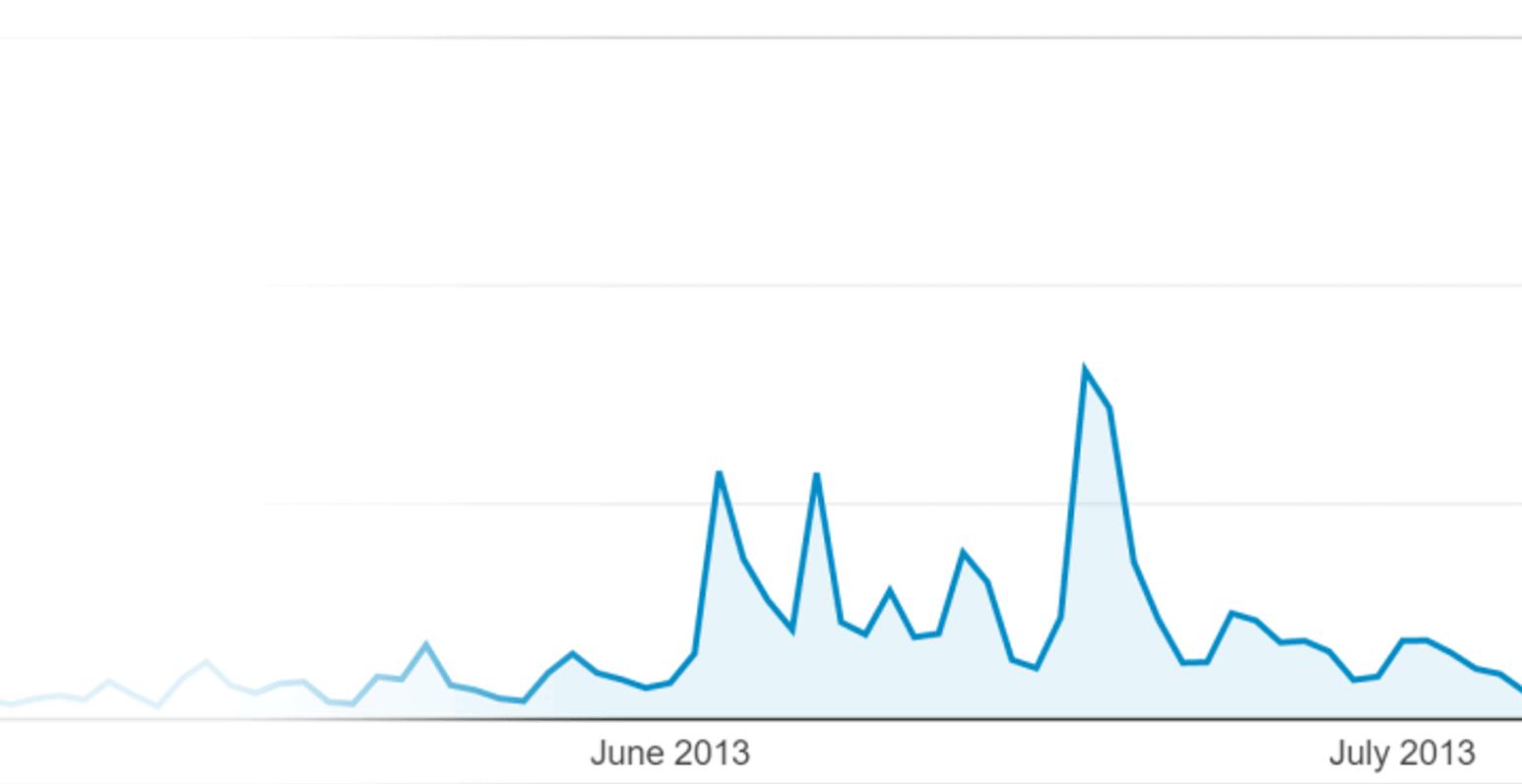 Backlinko – Resultant traffic increase