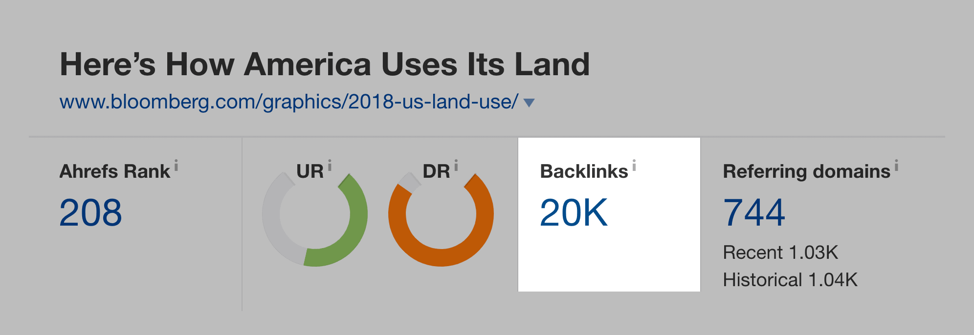 Bloomberg graphic – Backlinks