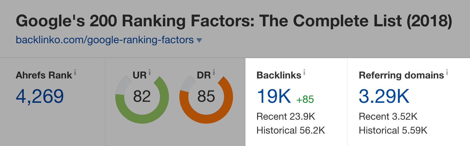 Google Ranking Factors post Ahrefs