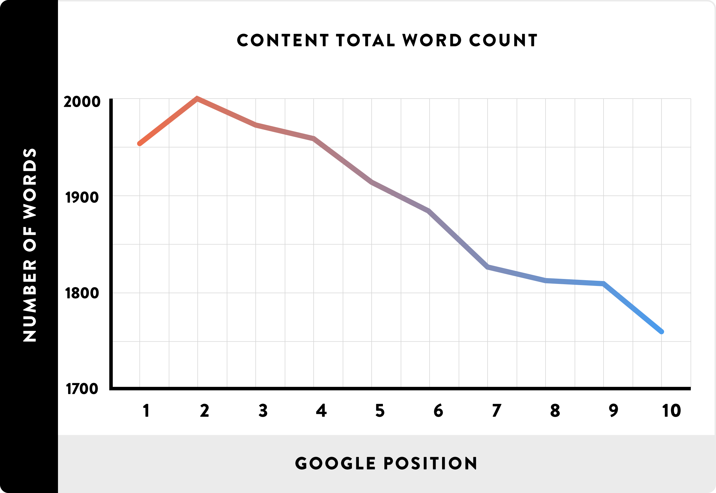 Longer content ranks better in Google