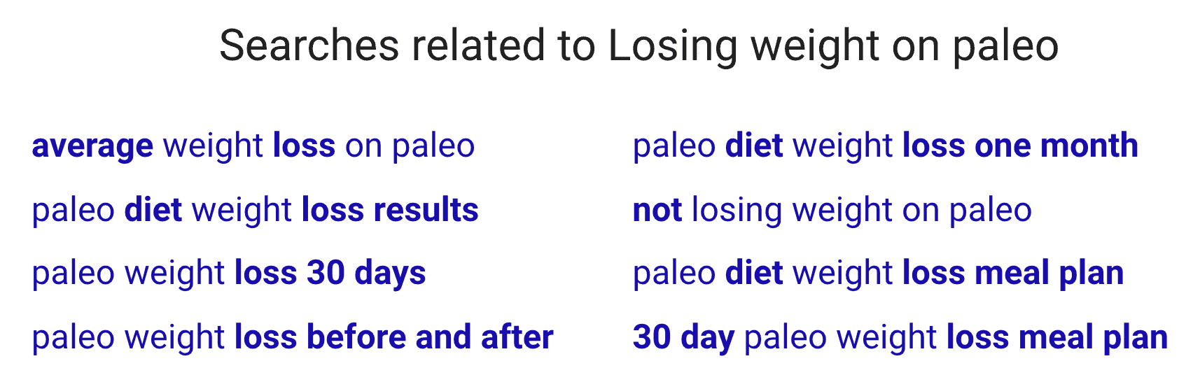 """Searches related to """"Losing weight on paleo"""""""