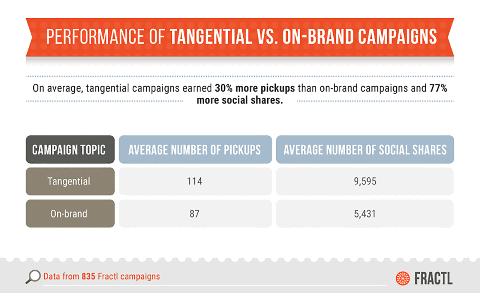 Tangential content resulted in more links and shares