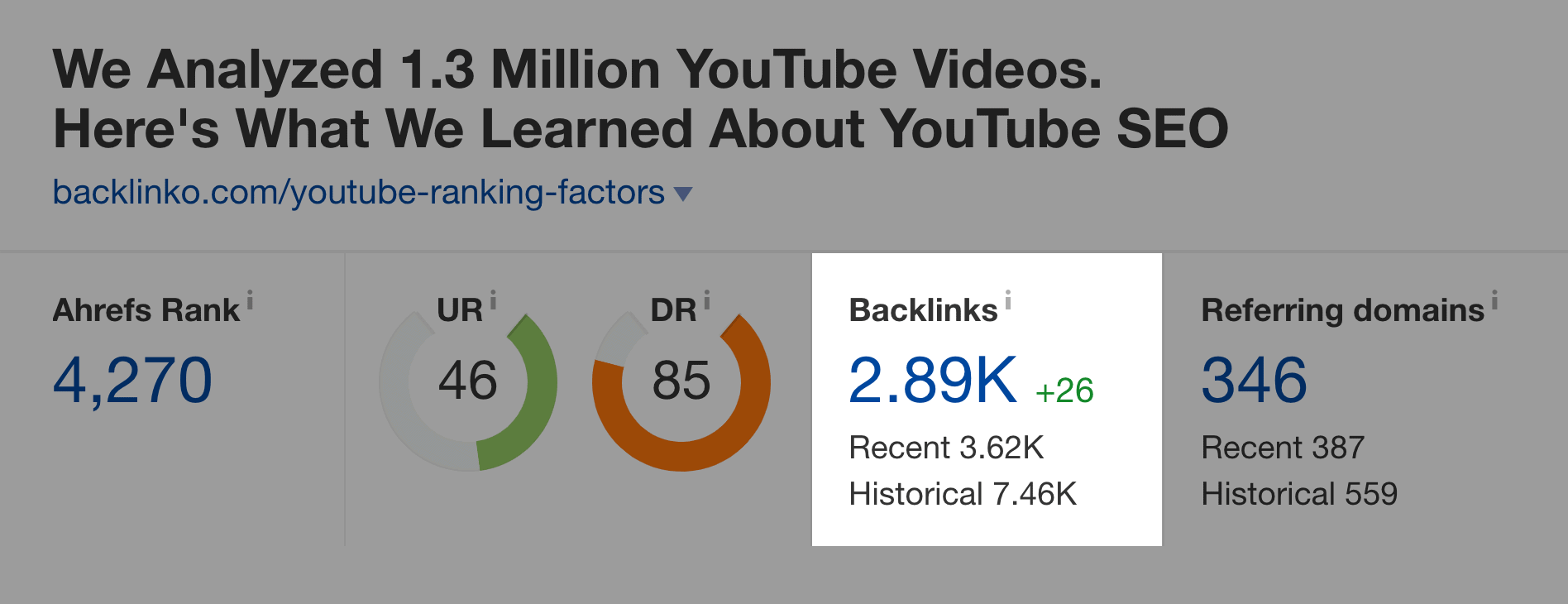 YouTube Ranking Factors study – Backlinks