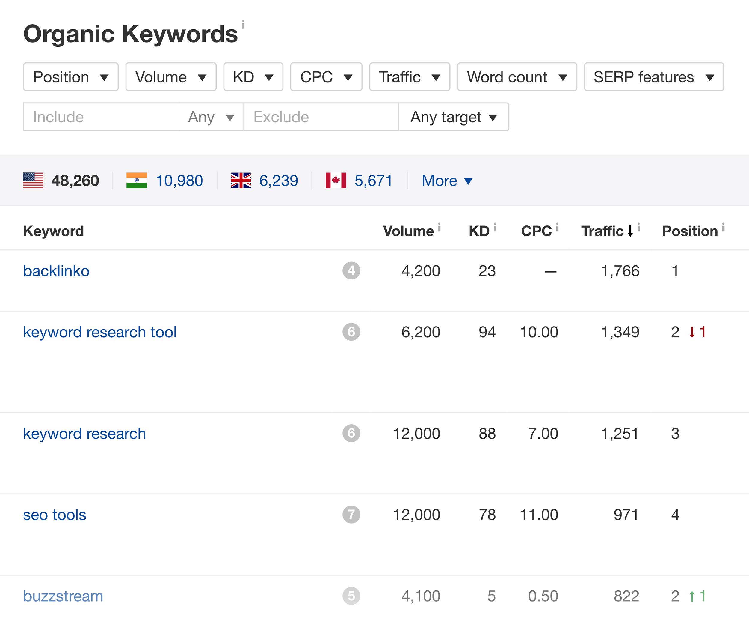 Backlinko – Ahrefs – Best organic keywords