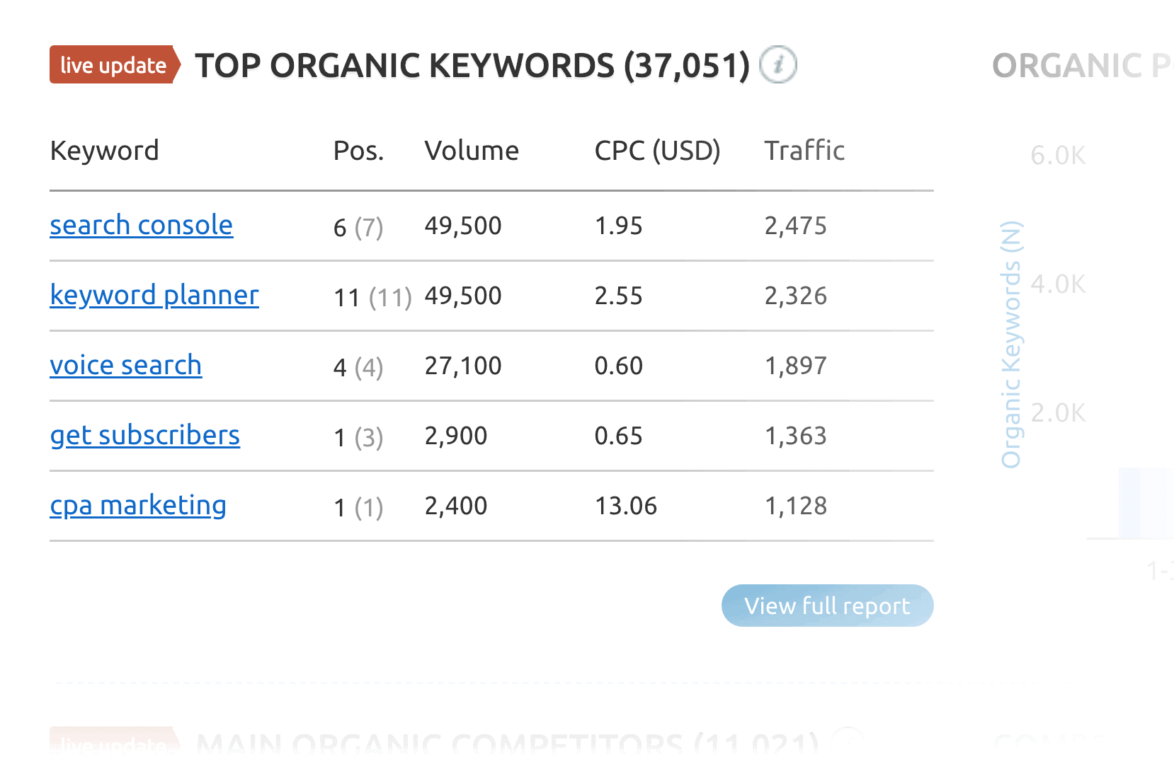 Backlinko – SEMrush – Best organic keywords