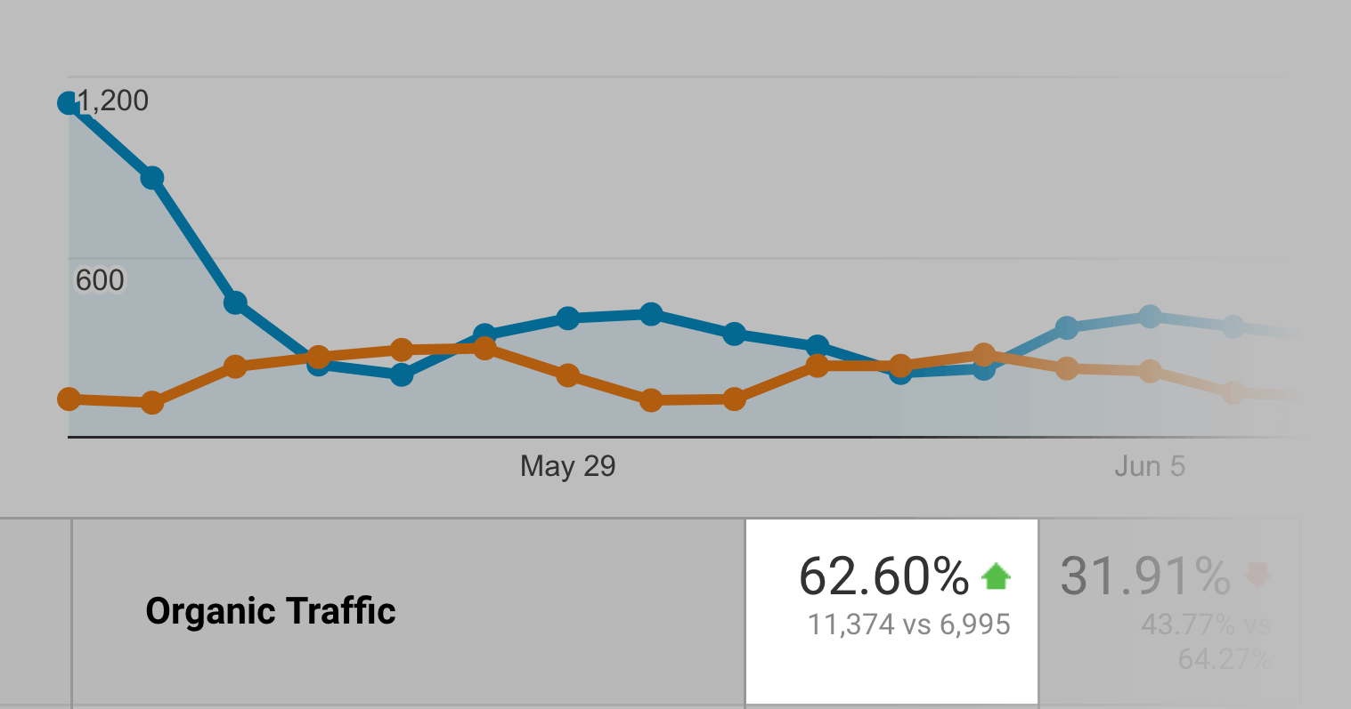 Organic traffic increase result