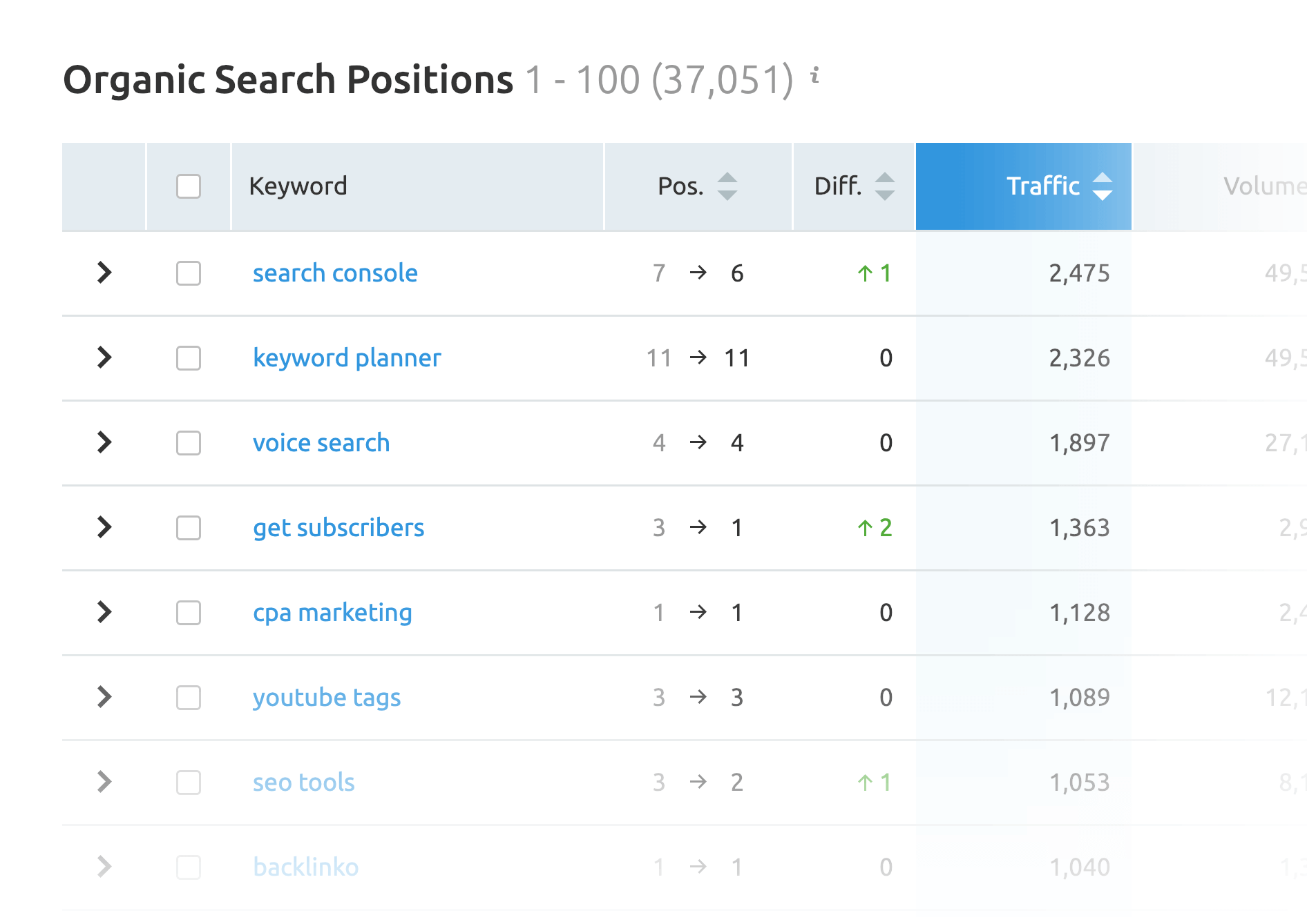 SEMrush – Tracking ranked-for keywords at Backlinko