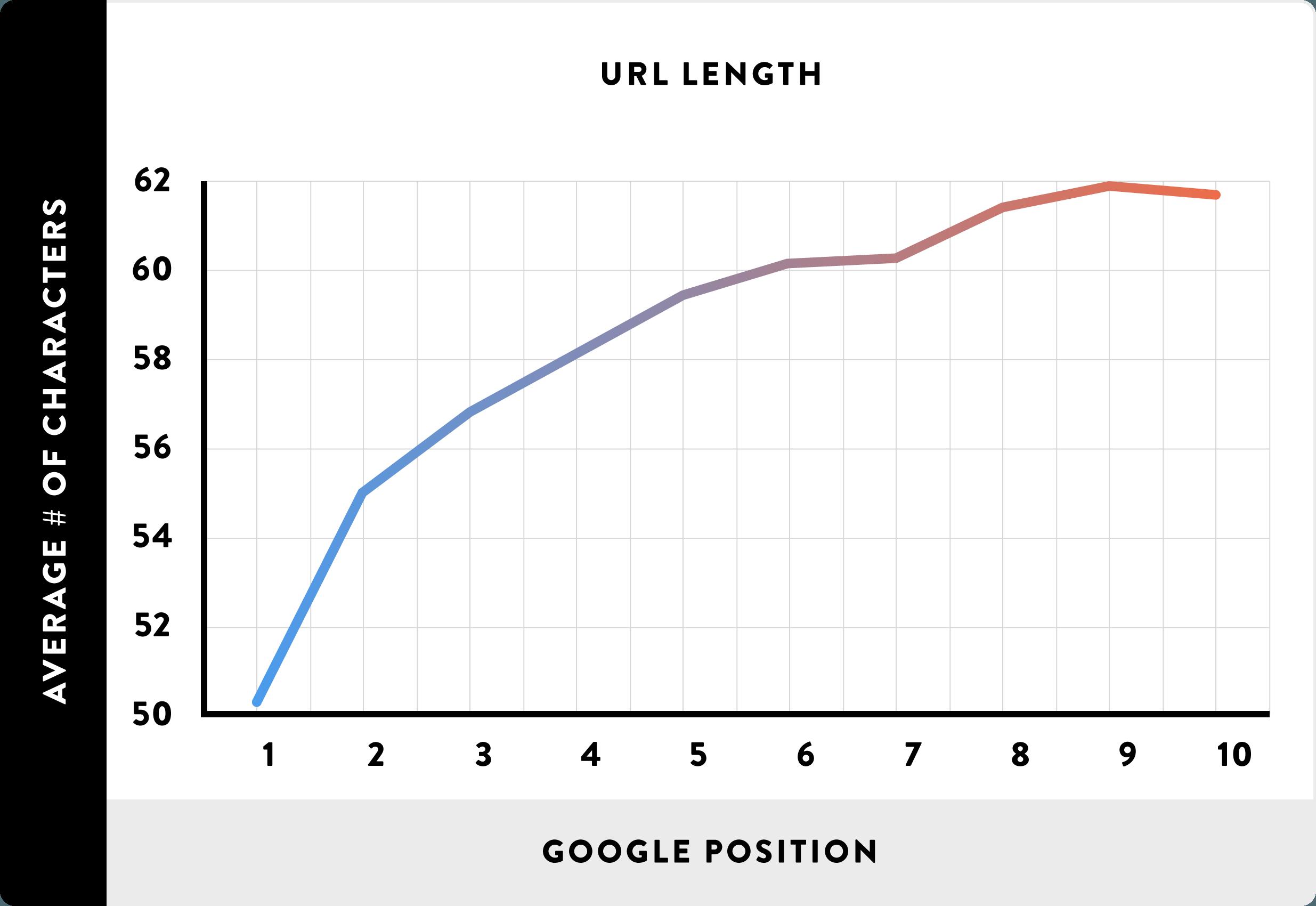 Short URLs are better than longer URLs