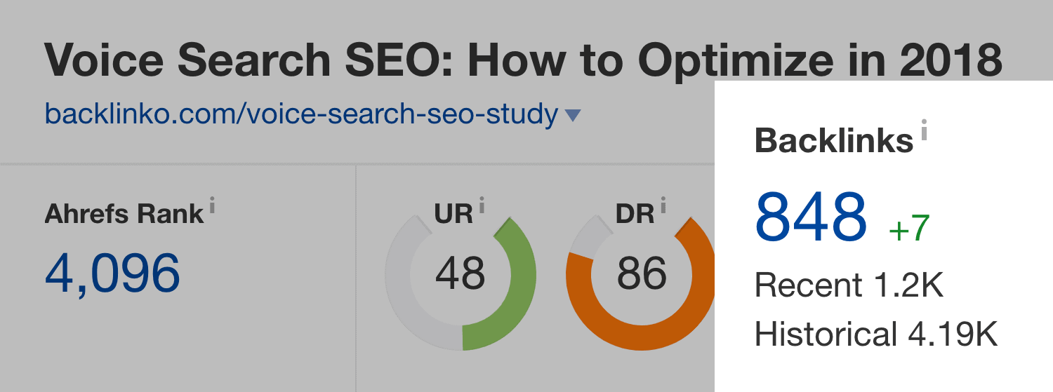 Voice Search SEO study – Post backlinks