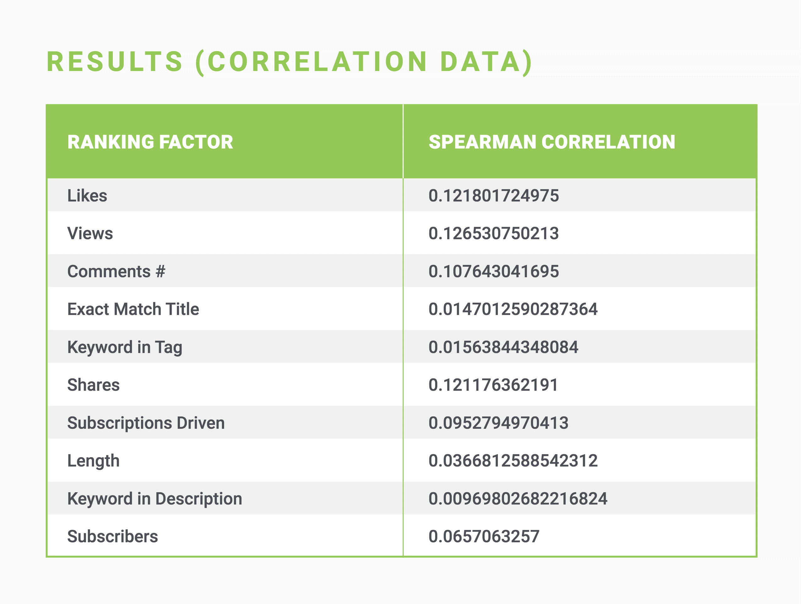 Correlation data