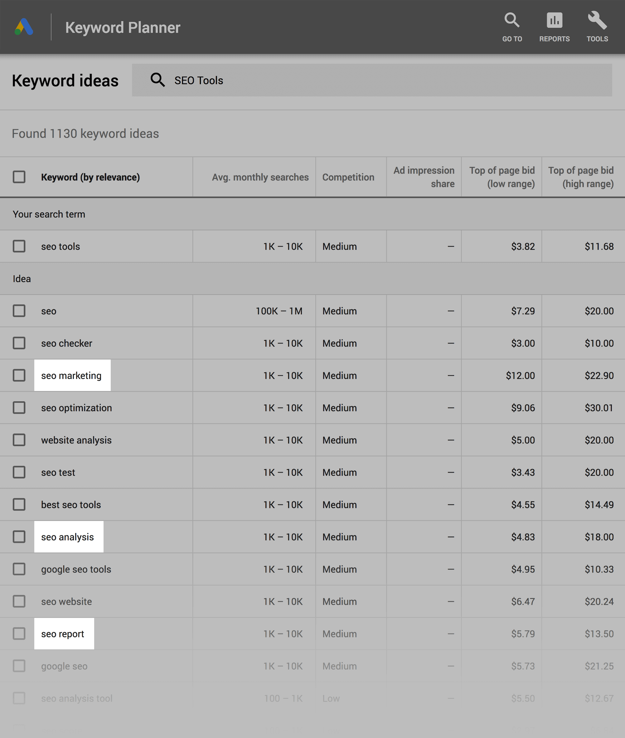 Google Keyword Planner – Dig deep