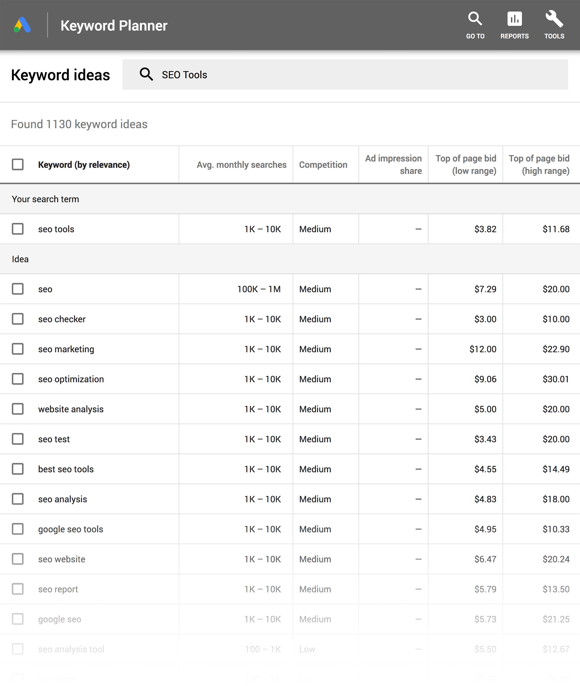 Google Keyword Planner – Results