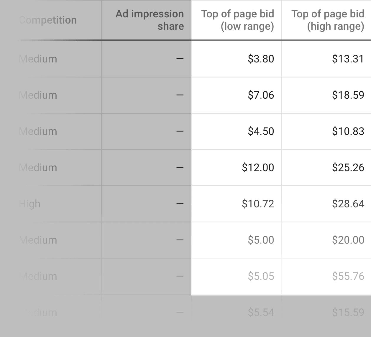 Google Keyword Planner – Top of page bid