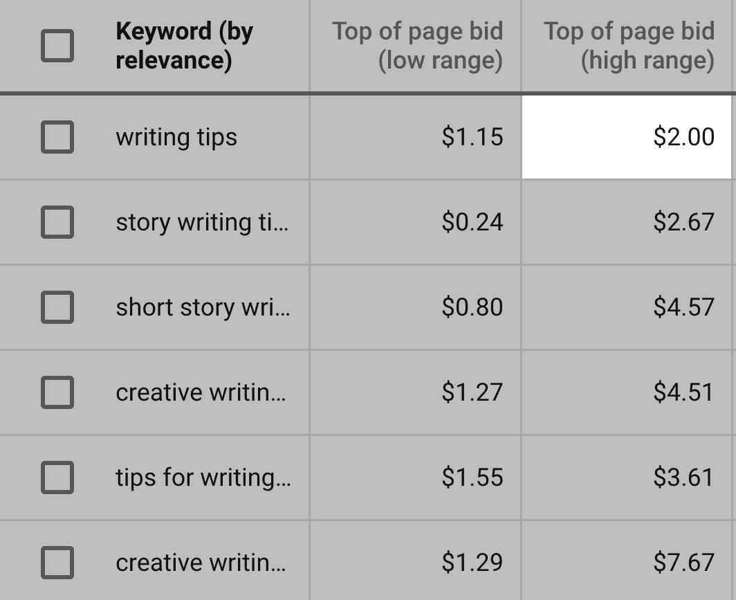 Google Keyword Planner – Writing tips – Estimated bid