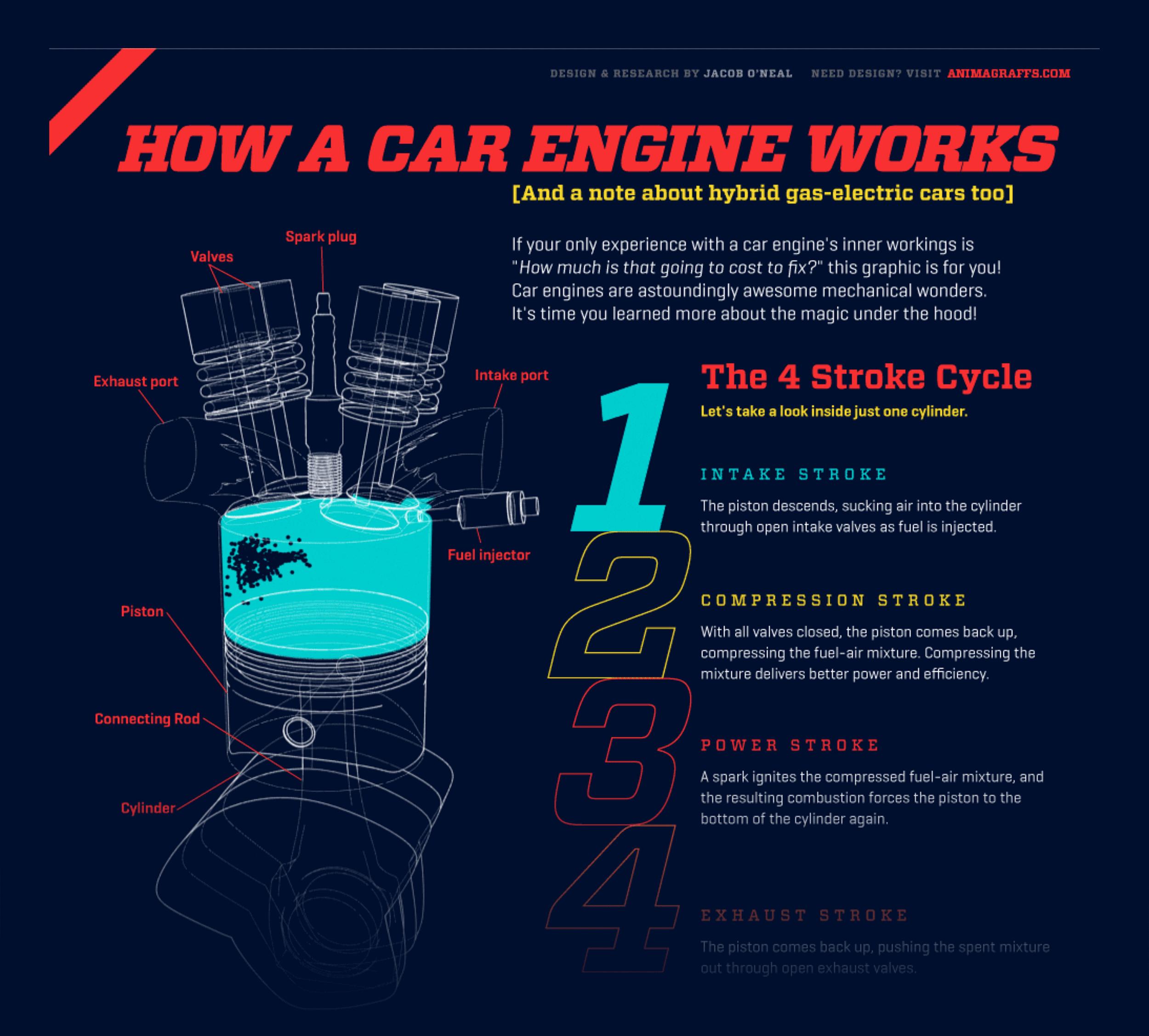How a car engine works GIF