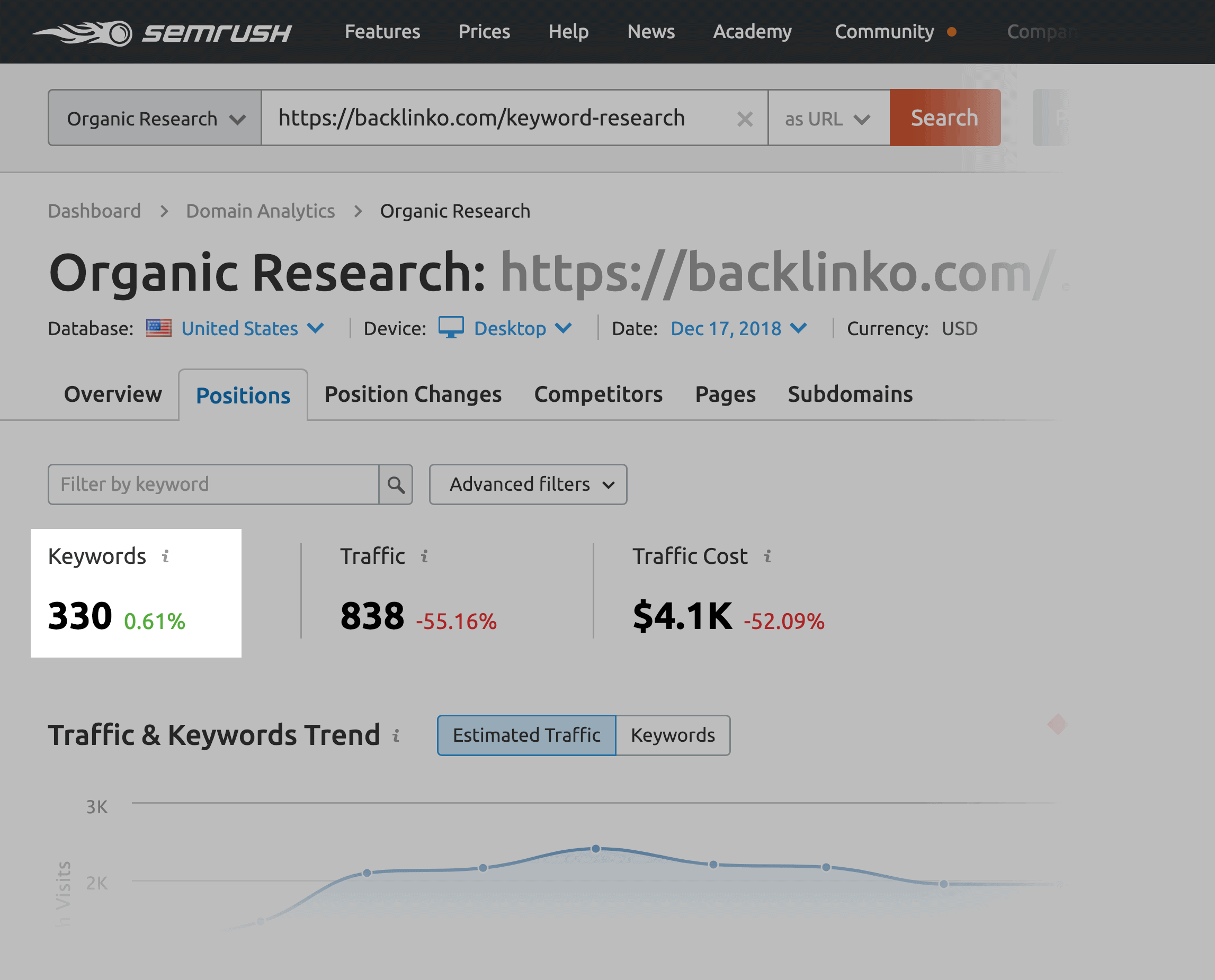 """keyword research"" keyword ranking"