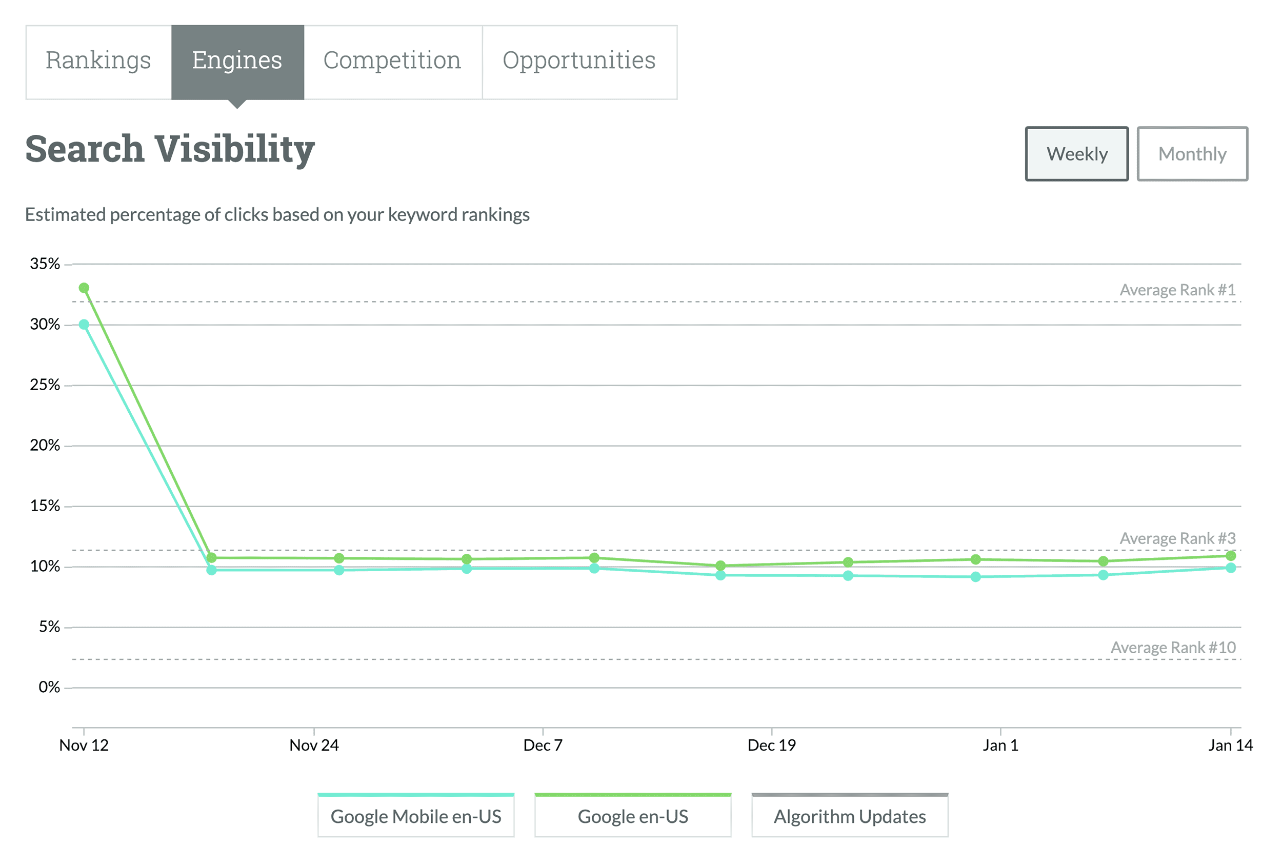 Moz overall search visibility
