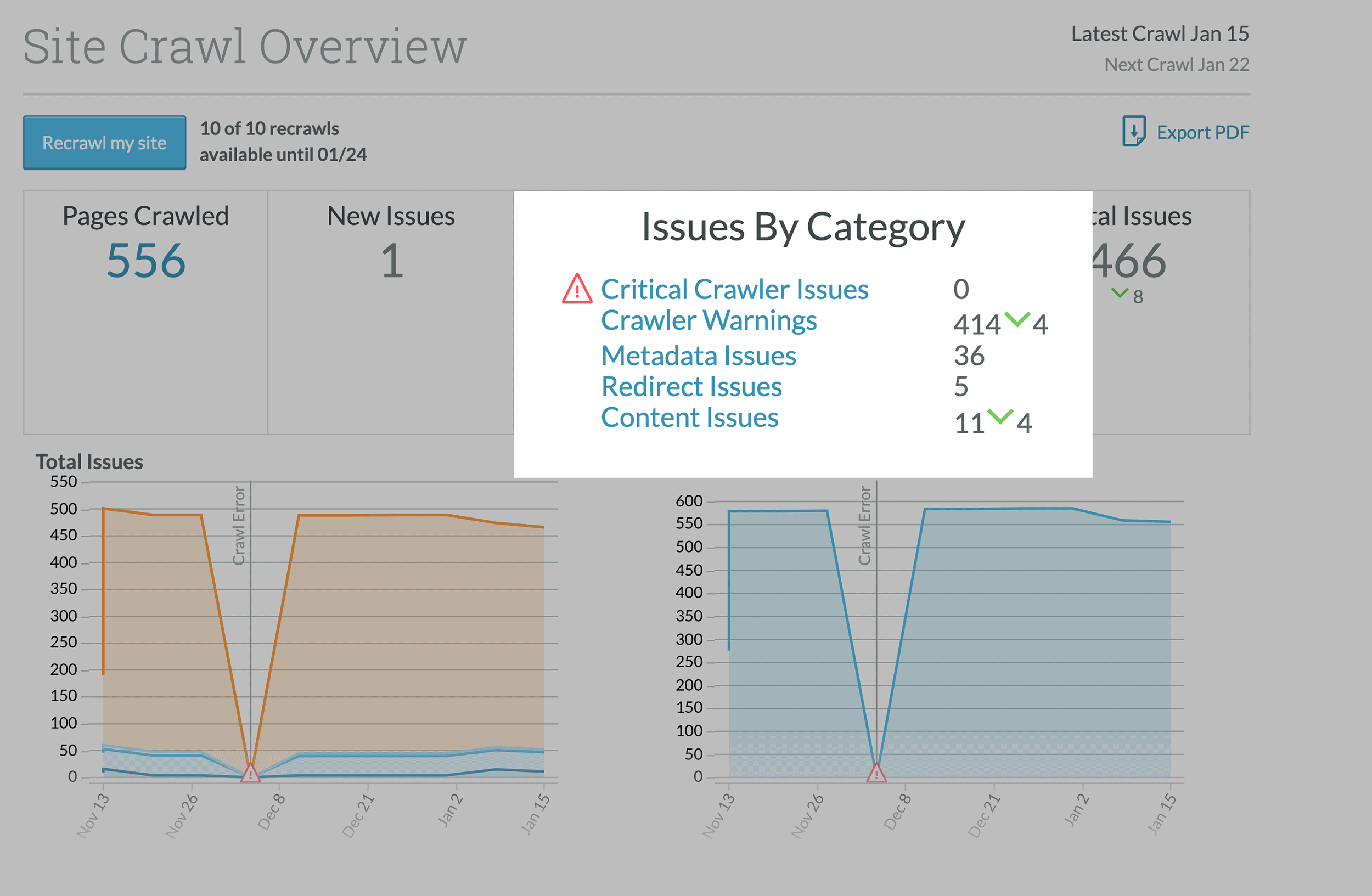 Moz – Site Crawl Issue – Categories