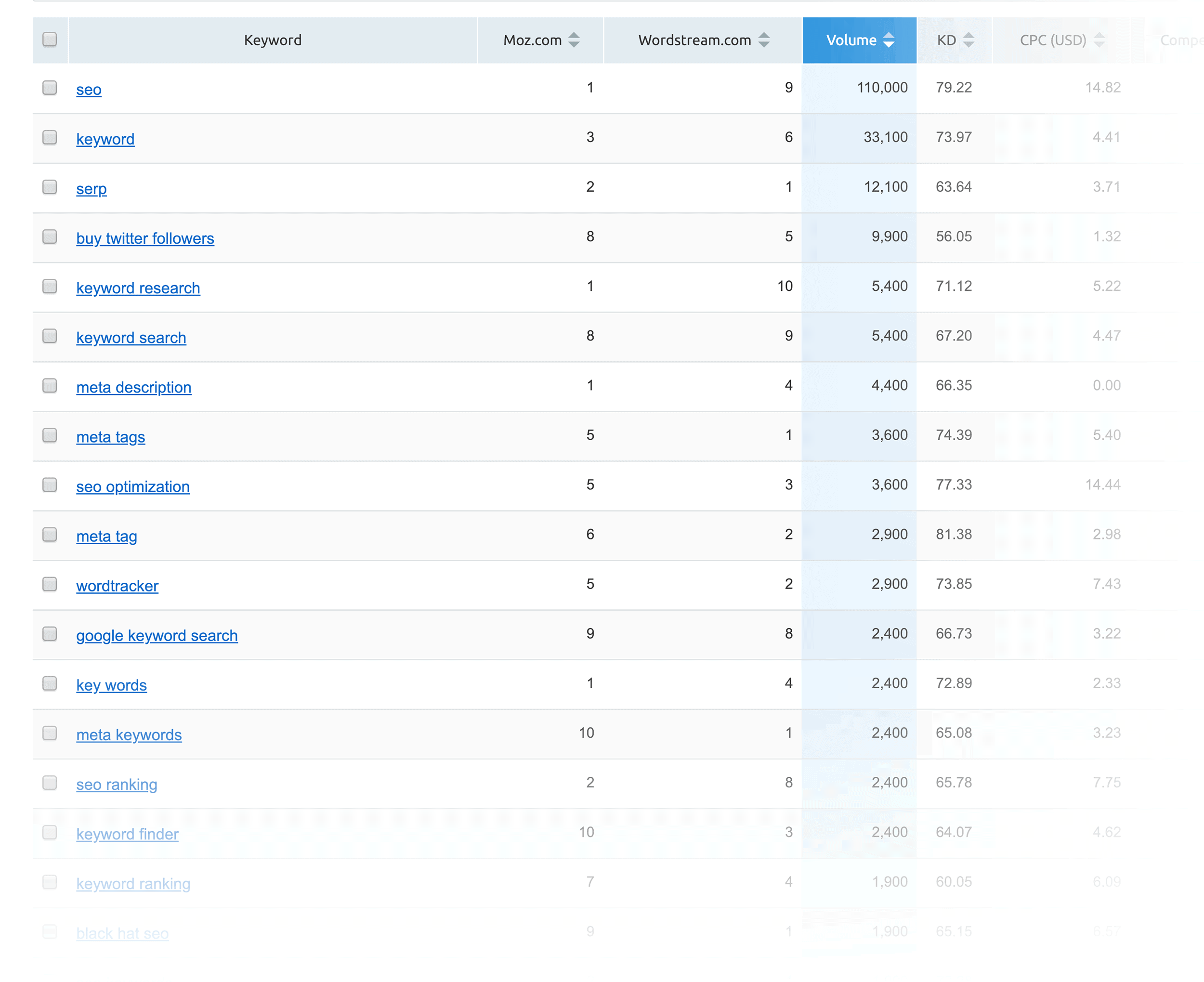 SEMRush - Keyword Gap - Risultati filtrati