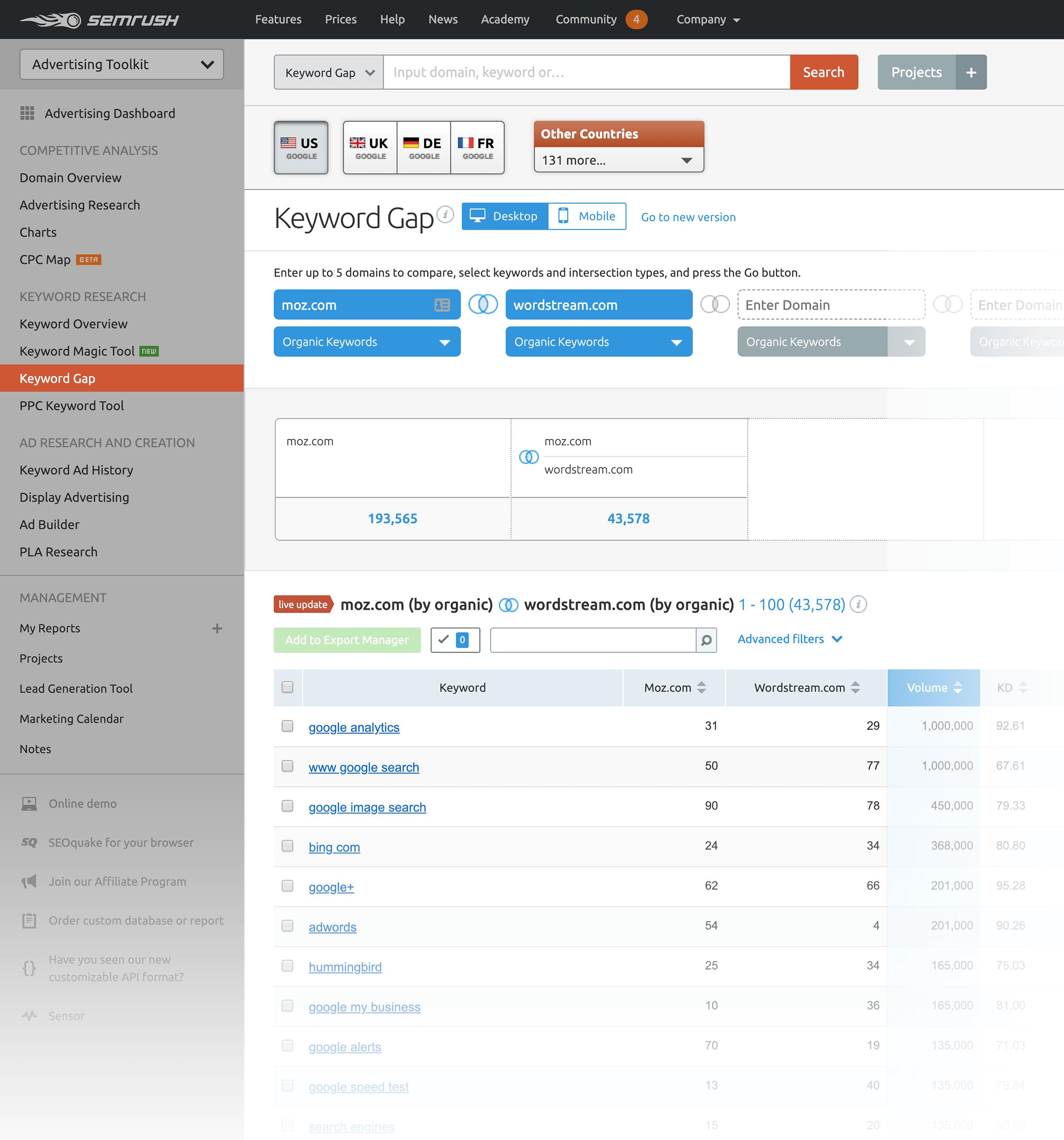 SEMRush: gap di parole chiave