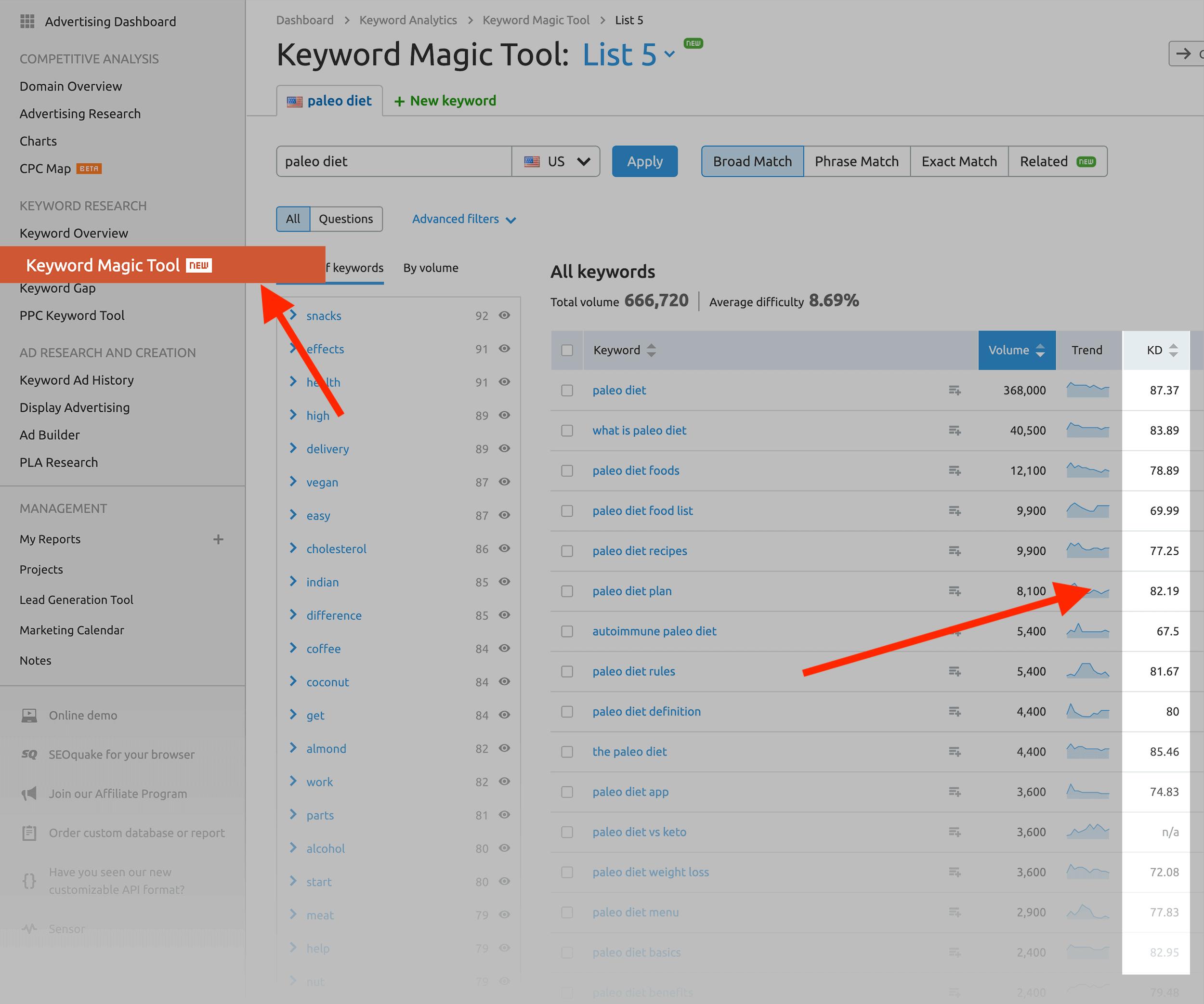 SEMRush - Strumento magico per le parole chiave - Punteggio di difficoltà delle parole chiave