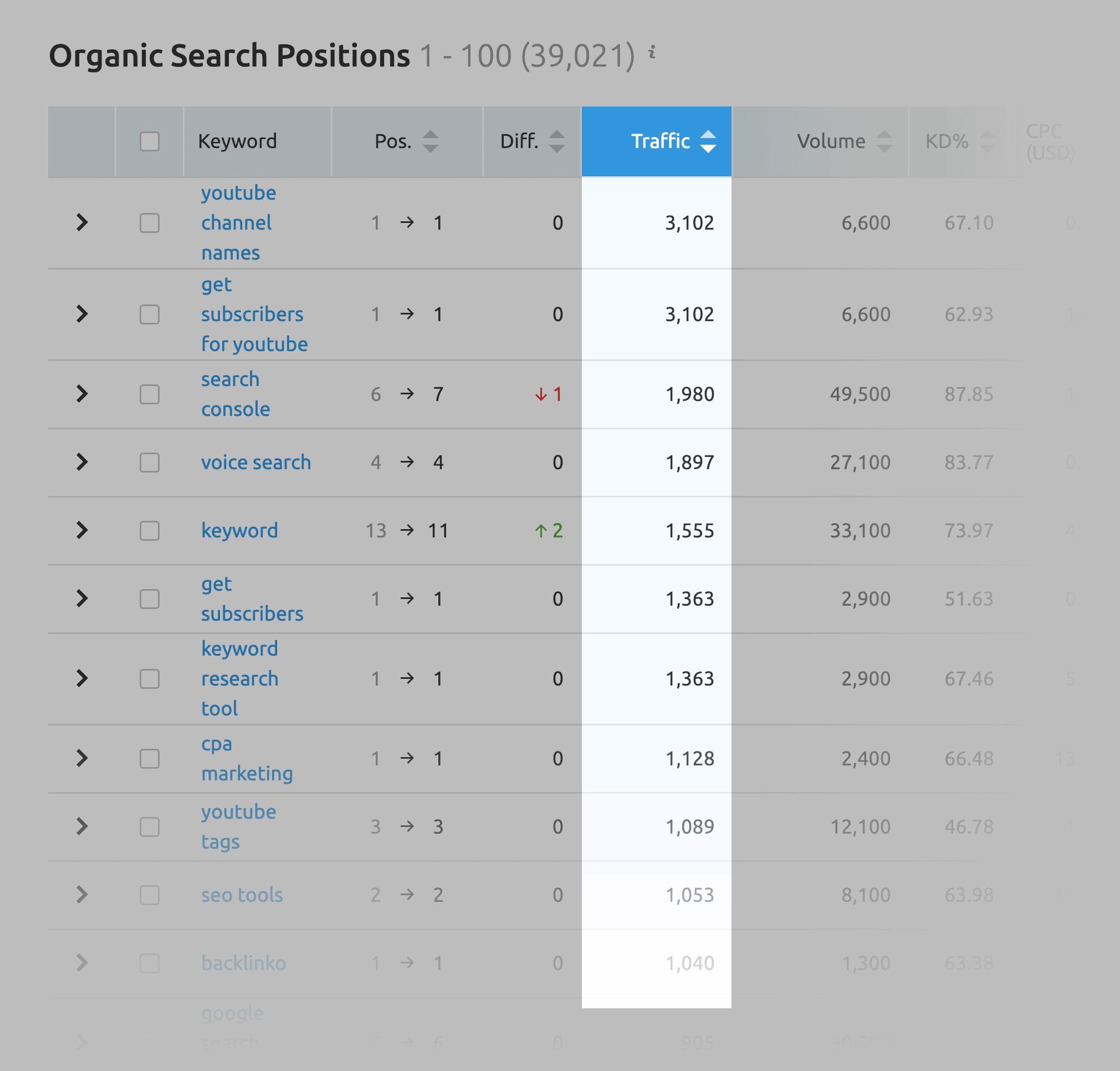 SEMRush: la ricerca organica posiziona il traffico