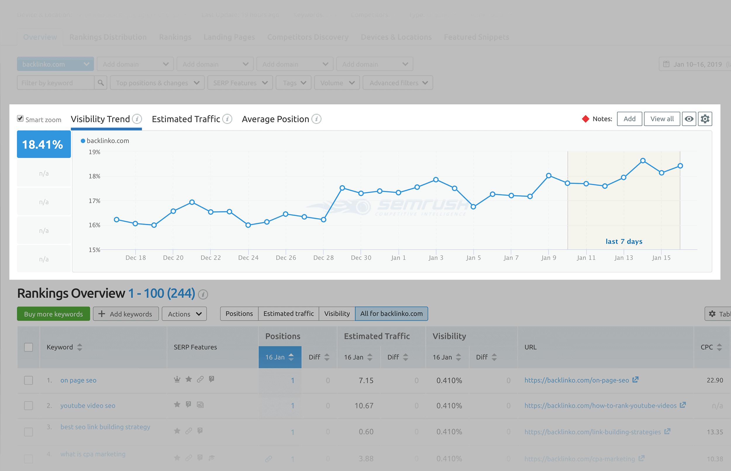 SEMRush - Tracking della posizione - Default trend di visibilità