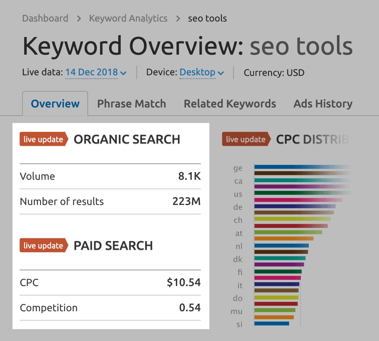"SEMRush – ""seo tools"" – Search volume data from Google Keyword Planner"