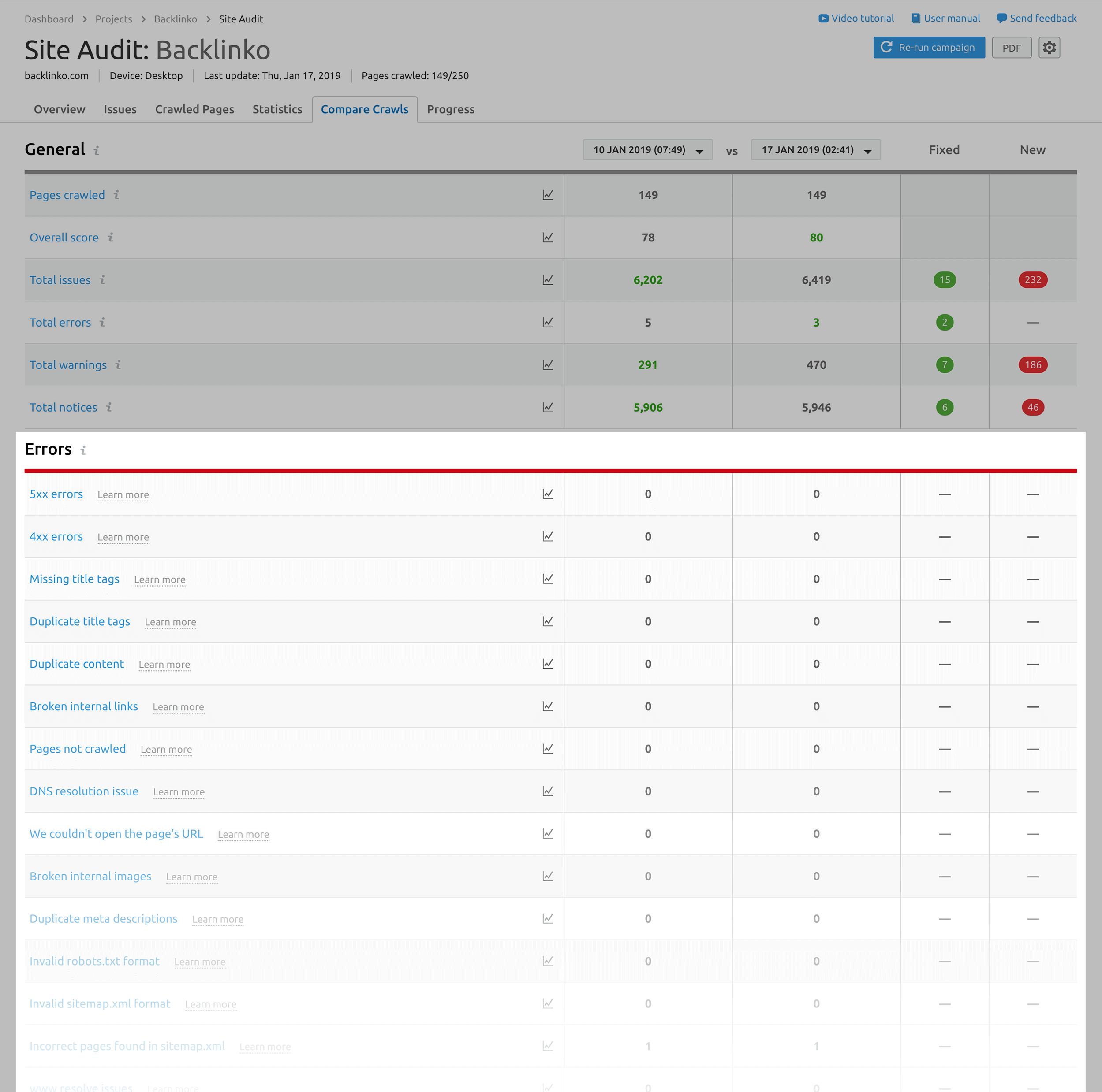 SEMRush: errori di visualizzazione del controllo del sito