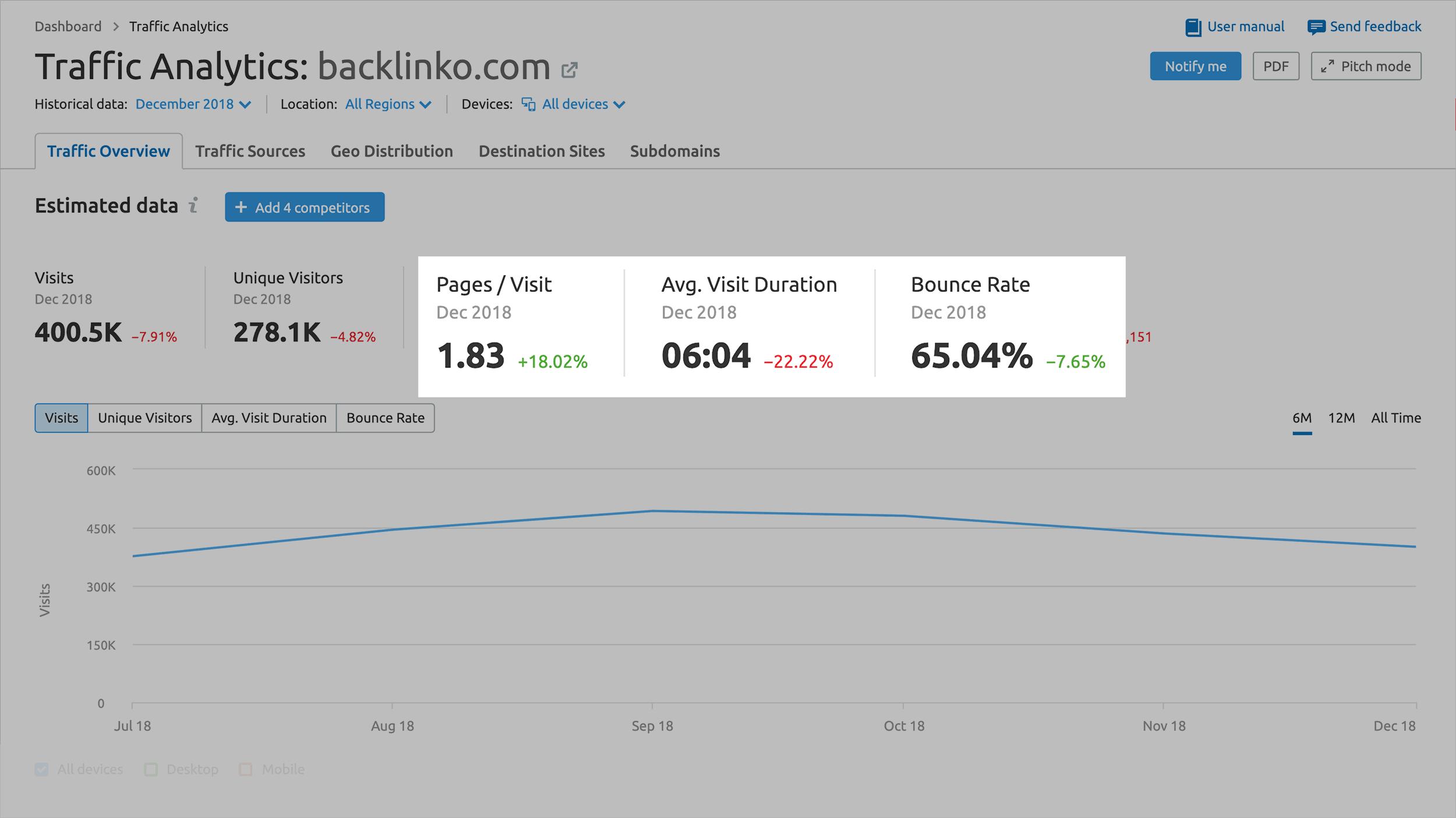 SEMRush - Analisi del traffico - Altri dati