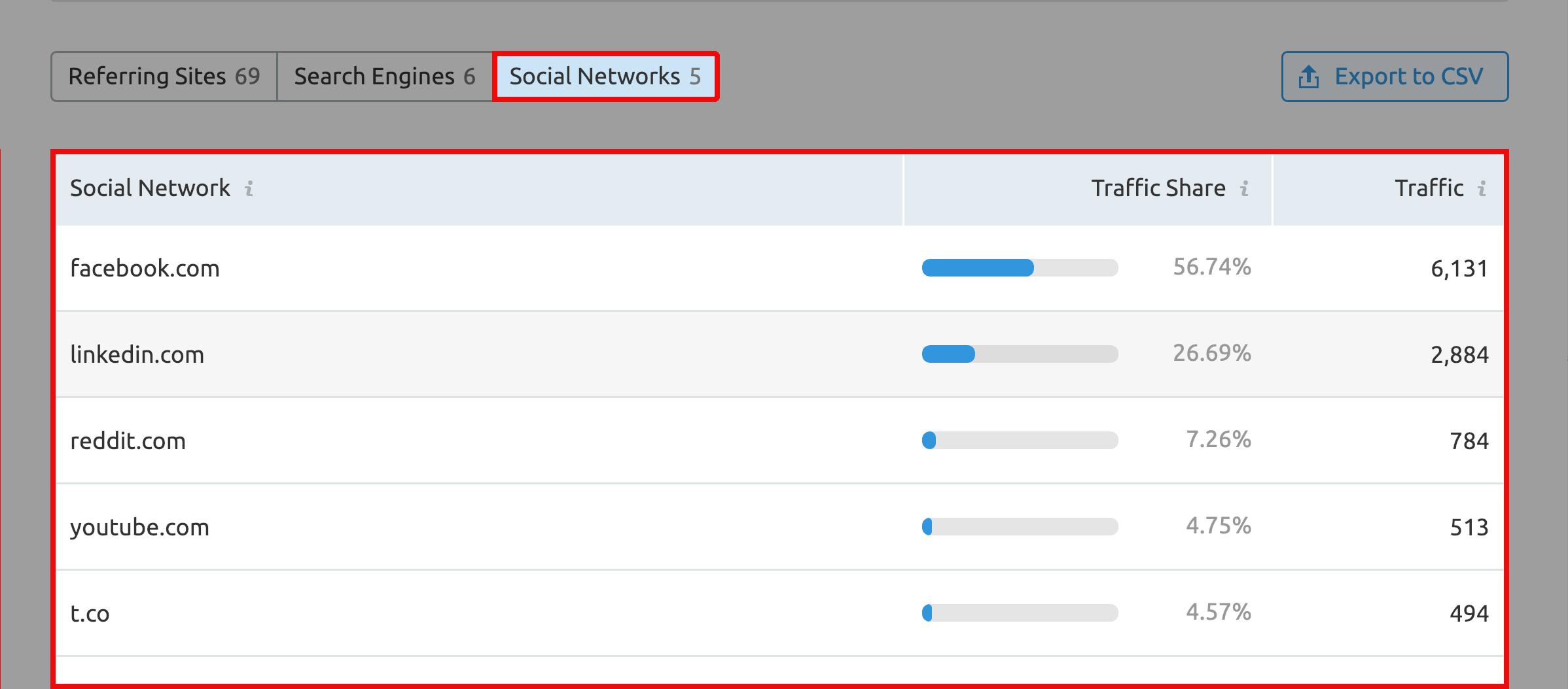 SEMRush - Sorgente di traffico - Scheda Social network