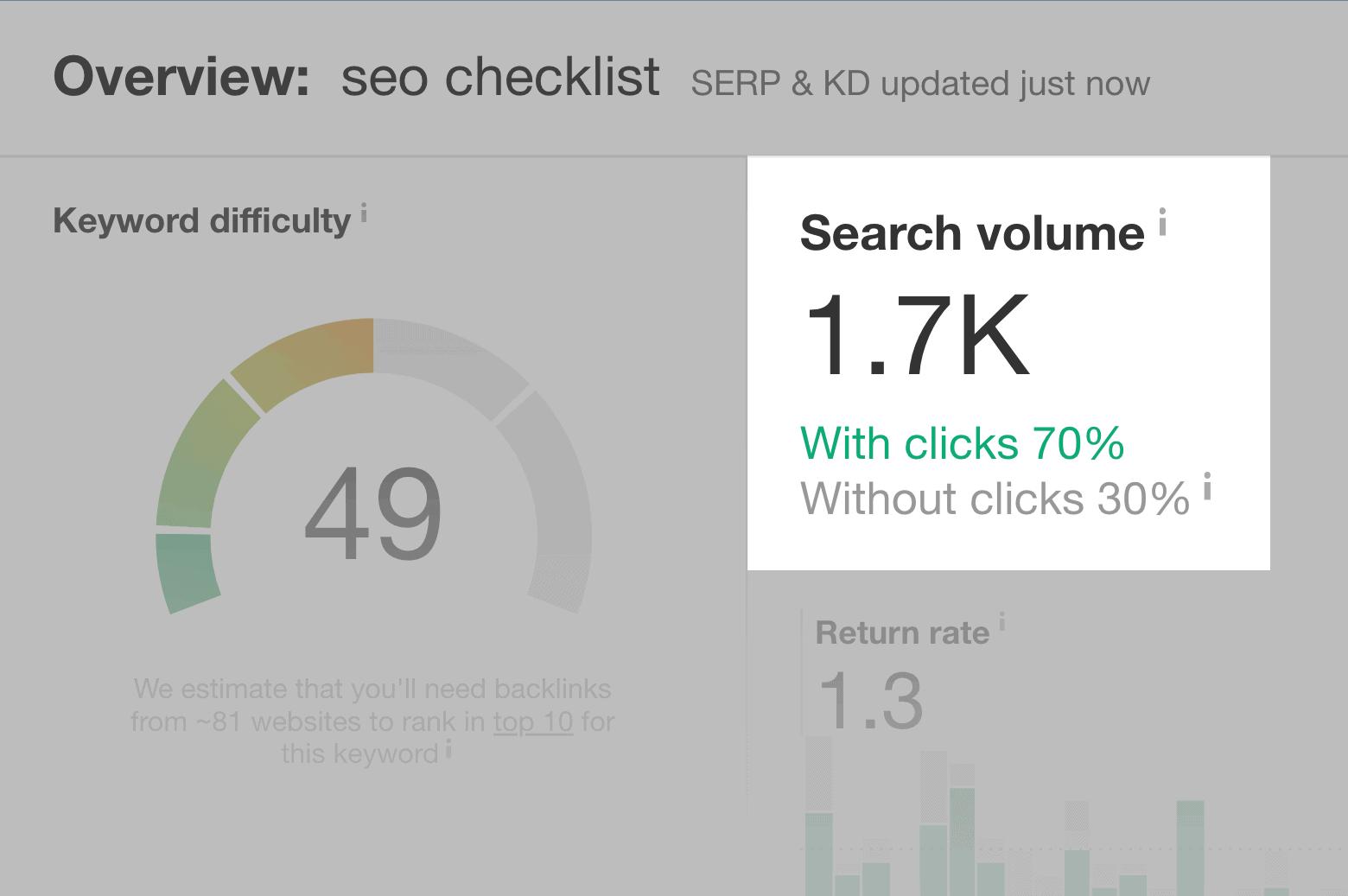 """""""seo checklist"""" post – Search volume"""