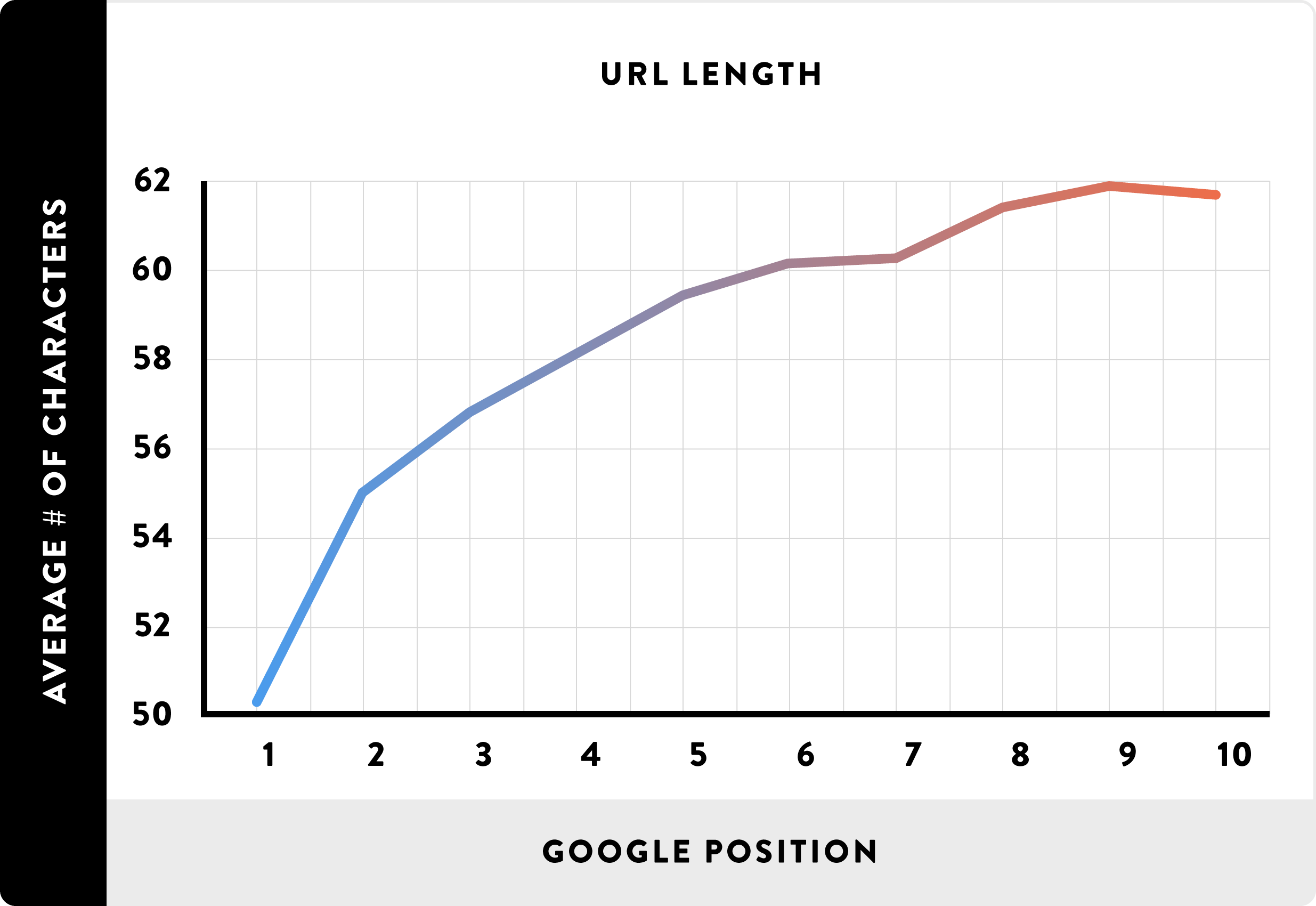 Shorter URLs and higher Google rankings are strongly correlated
