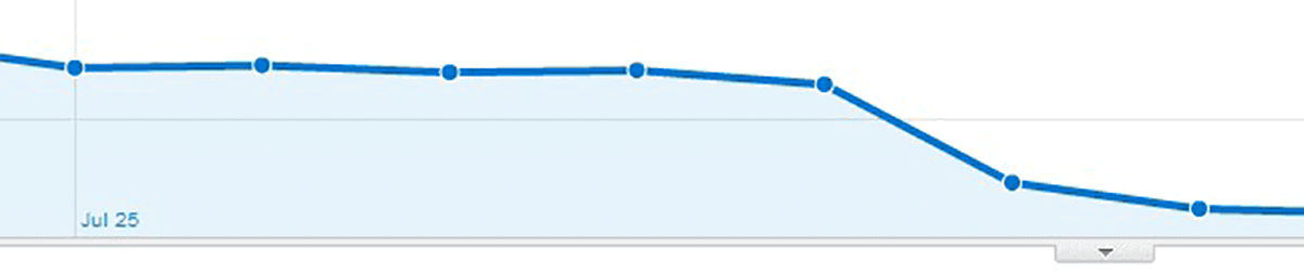 Traffic drop from incorrect use of noindex tag