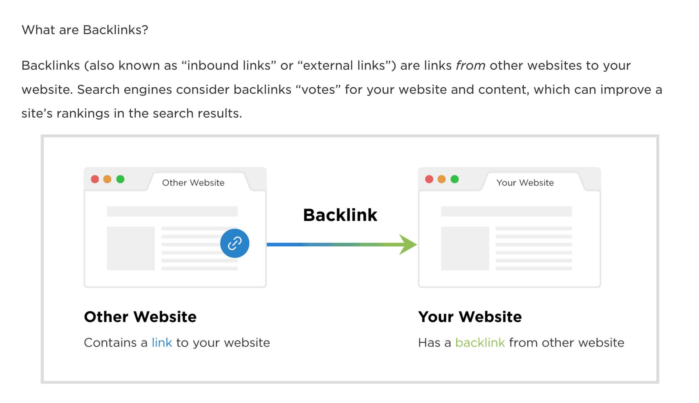 """""""What are Backlinks?"""" post section"""