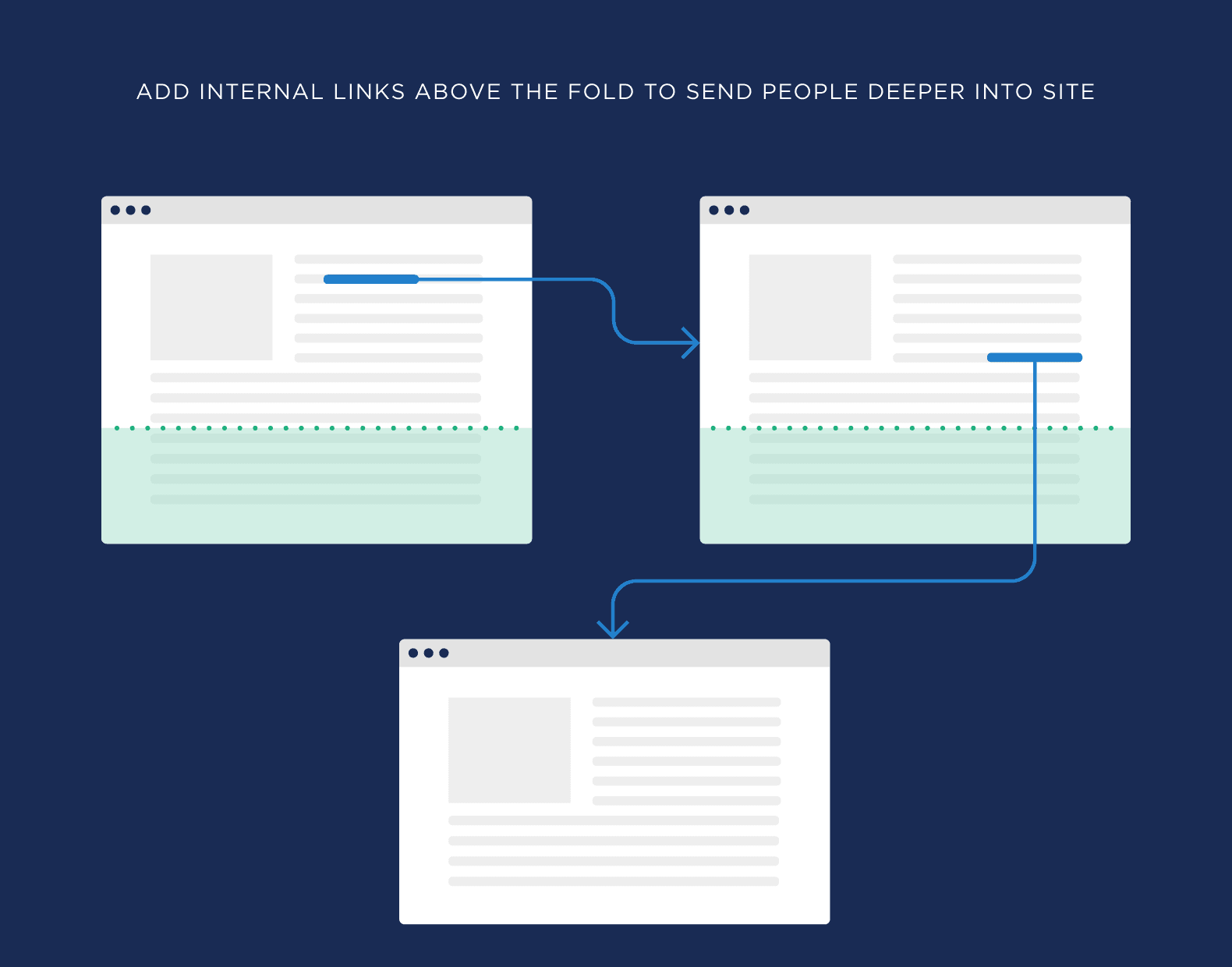 Add internal links above the fold to send people deeper into site
