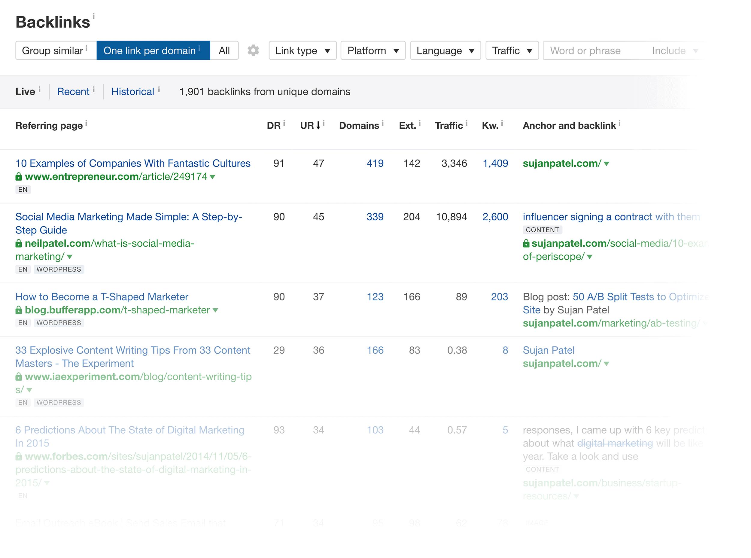 Ahrefs – Site backlinks: sujanpatel.com