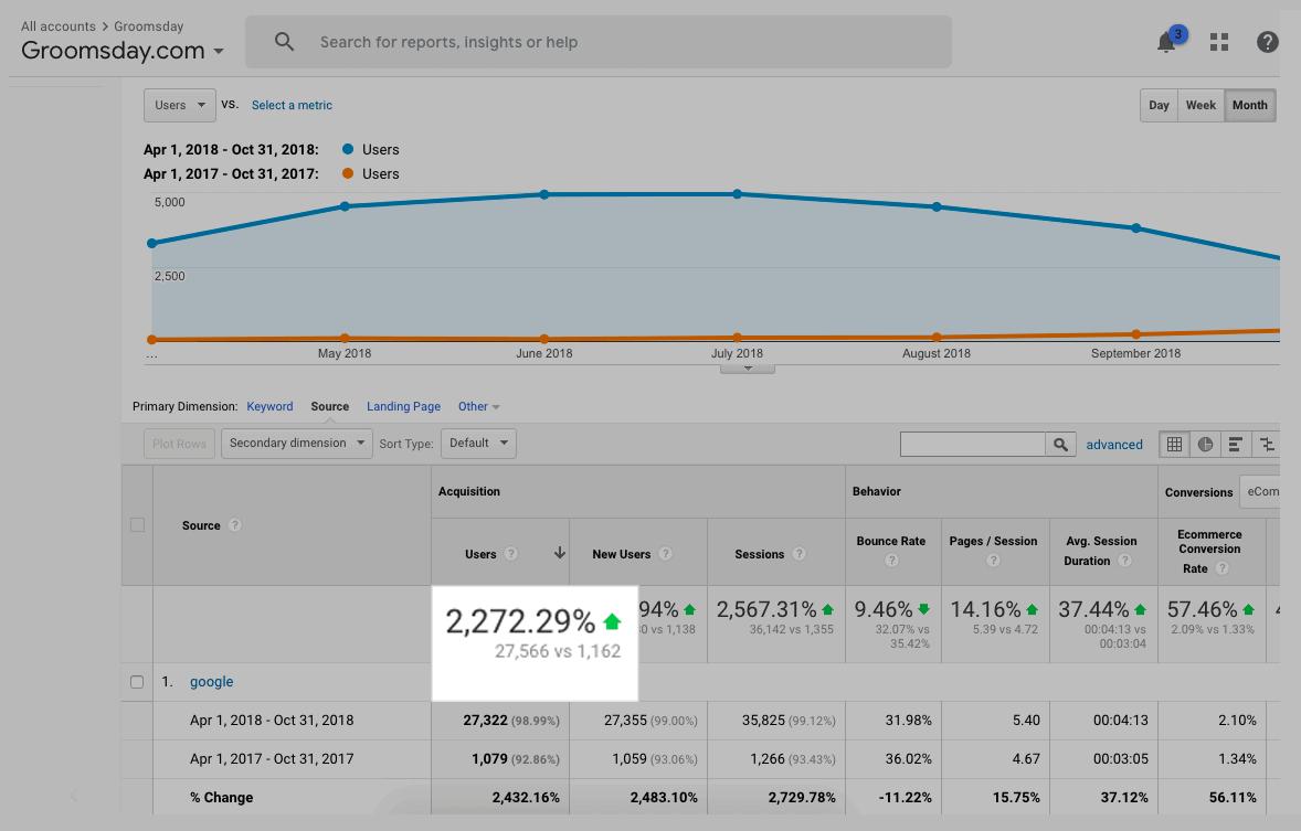 Analytics – Groomsday