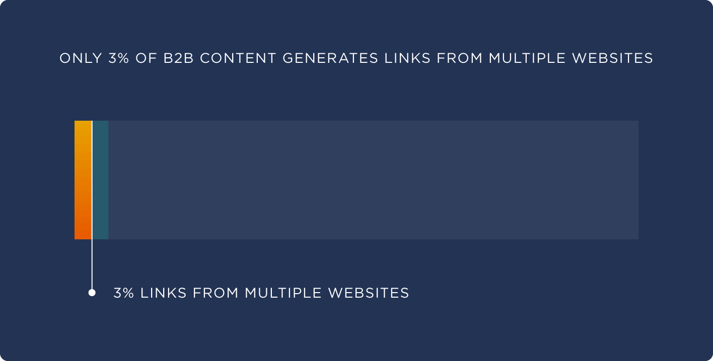 Only 3% of B2B content generates links from multiple websites