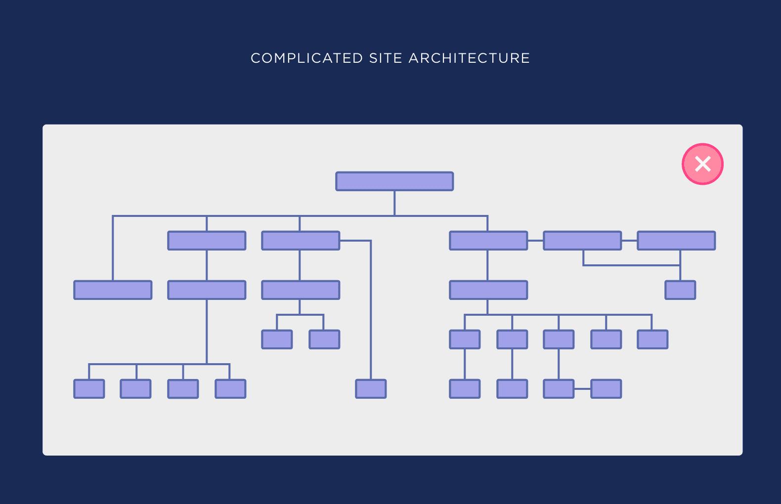Complicated site architecture