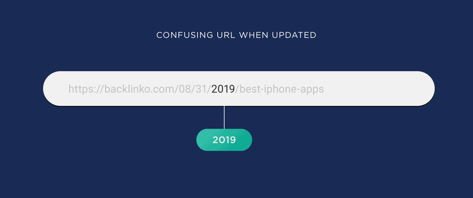 Confusing URL when updated