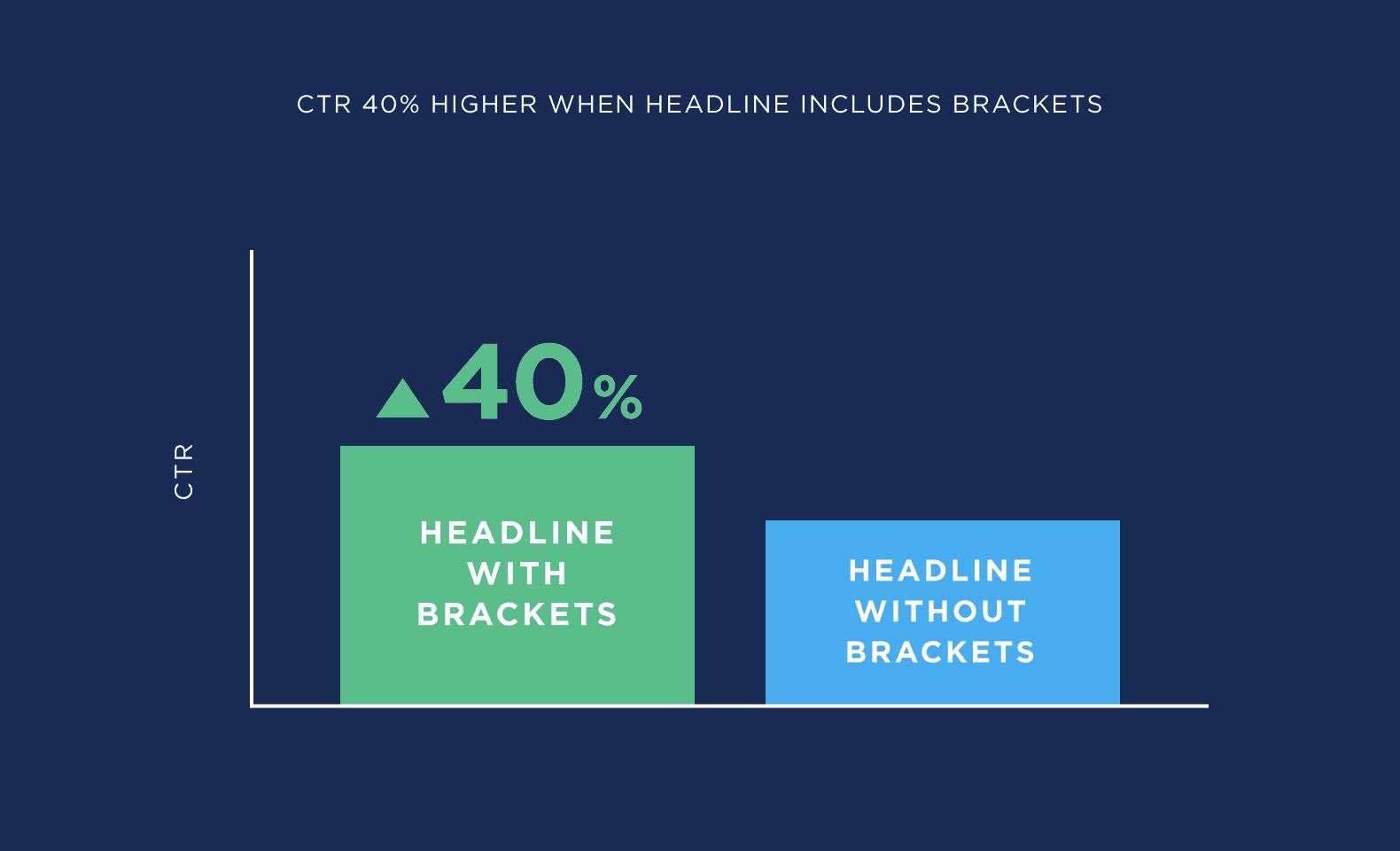 CTR 40% higher when headline includes brackets